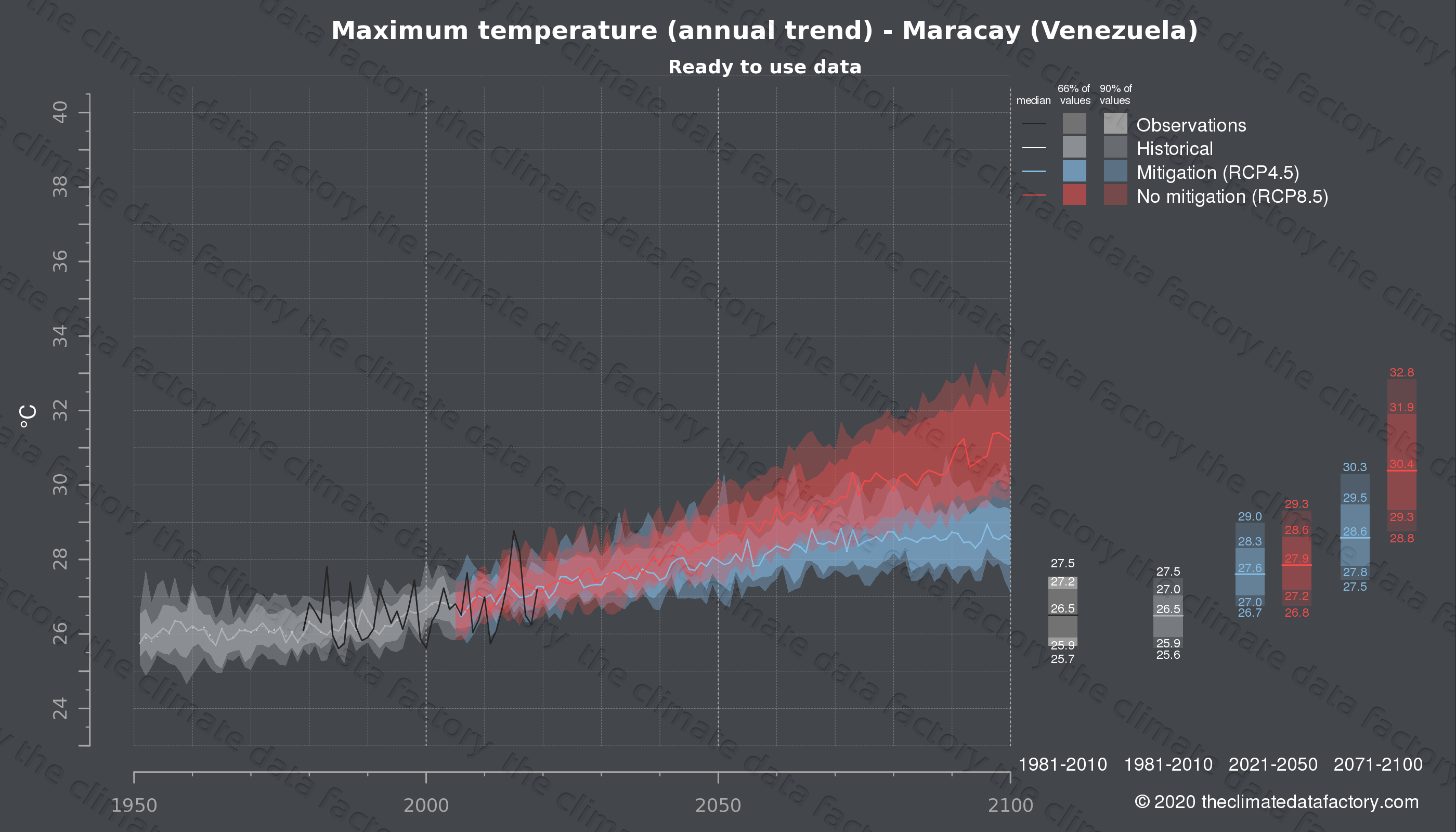 Graphic of projected maximum temperature for Maracay (Venezuela) under two climate change mitigation policy scenarios (RCP4.5, RCP8.5). Represented climate data are processed (bias-adjusted and quality controlled) data from IPCC models. https://theclimatedatafactory.com
