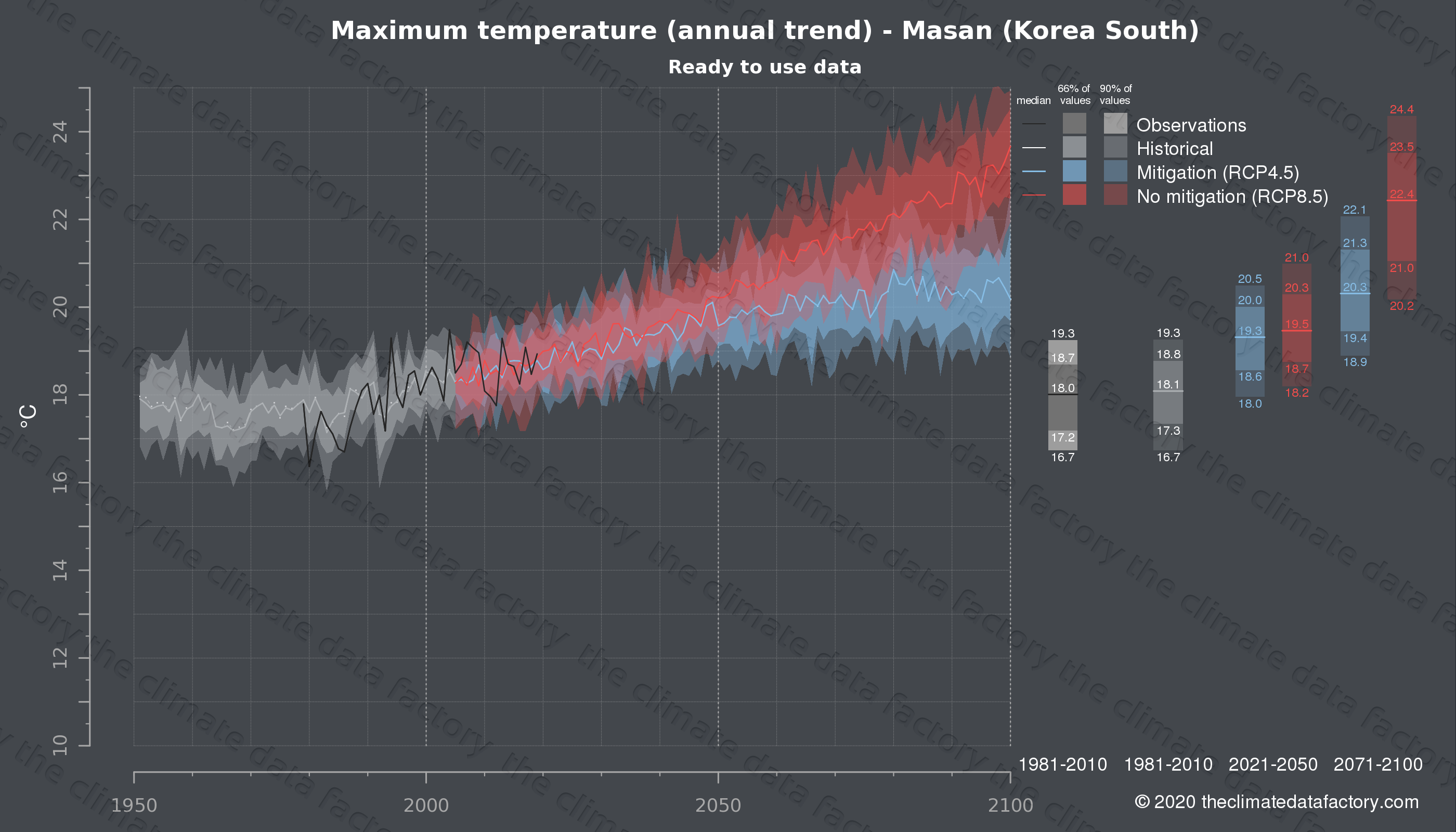Graphic of projected maximum temperature for Masan (South Korea) under two climate change mitigation policy scenarios (RCP4.5, RCP8.5). Represented climate data are processed (bias-adjusted and quality controlled) data from IPCC models. https://theclimatedatafactory.com