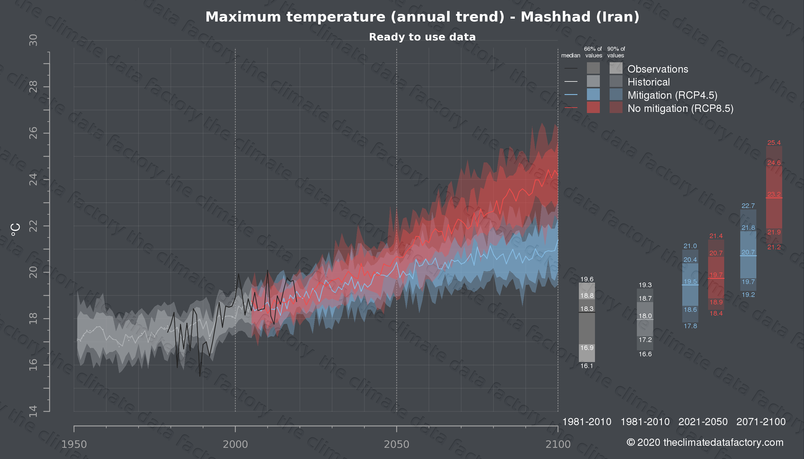Graphic of projected maximum temperature for Mashhad (Iran) under two climate change mitigation policy scenarios (RCP4.5, RCP8.5). Represented climate data are processed (bias-adjusted and quality controlled) data from IPCC models. https://theclimatedatafactory.com