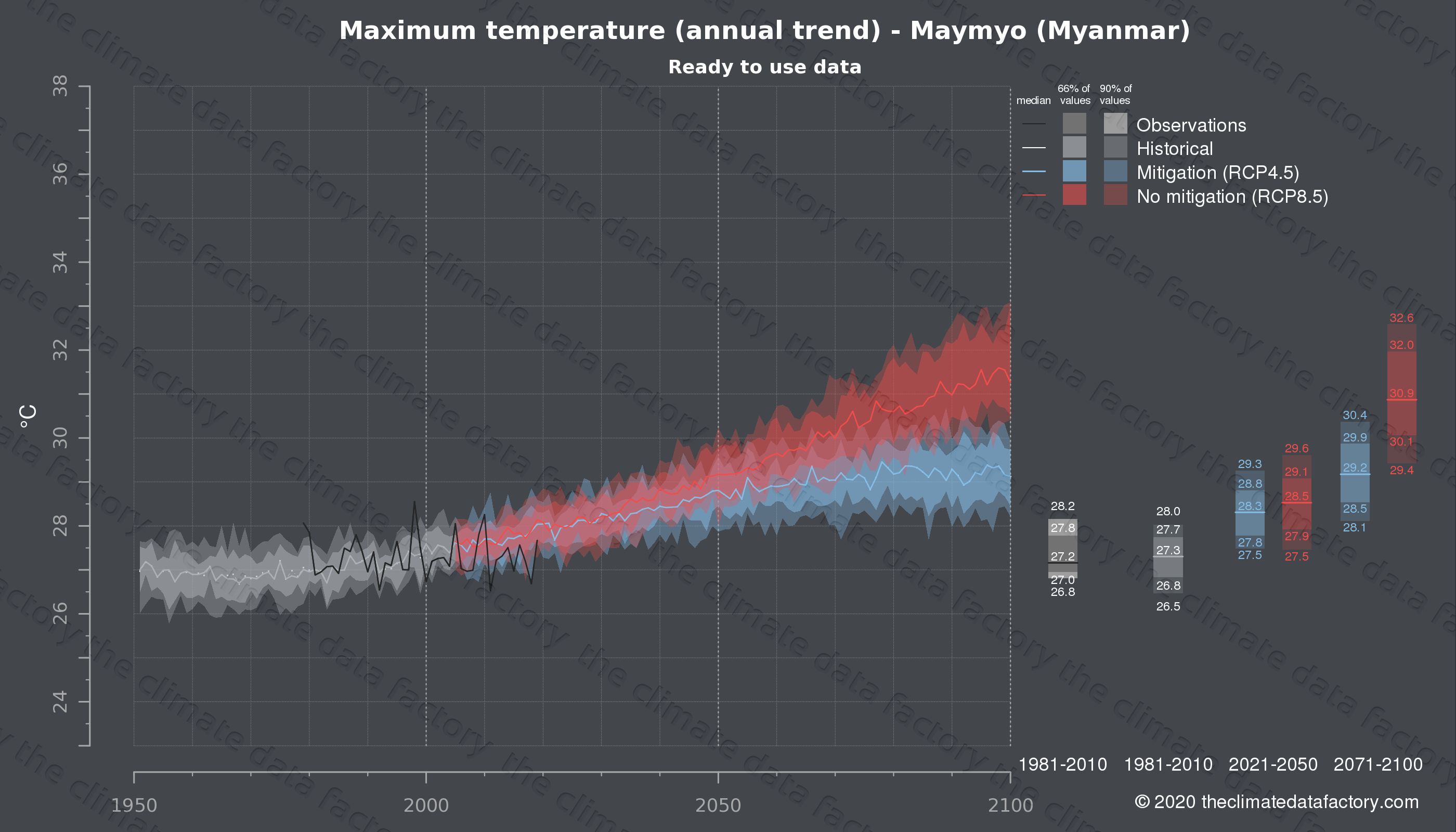 Graphic of projected maximum temperature for Maymyo (Myanmar) under two climate change mitigation policy scenarios (RCP4.5, RCP8.5). Represented climate data are processed (bias-adjusted and quality controlled) data from IPCC models. https://theclimatedatafactory.com