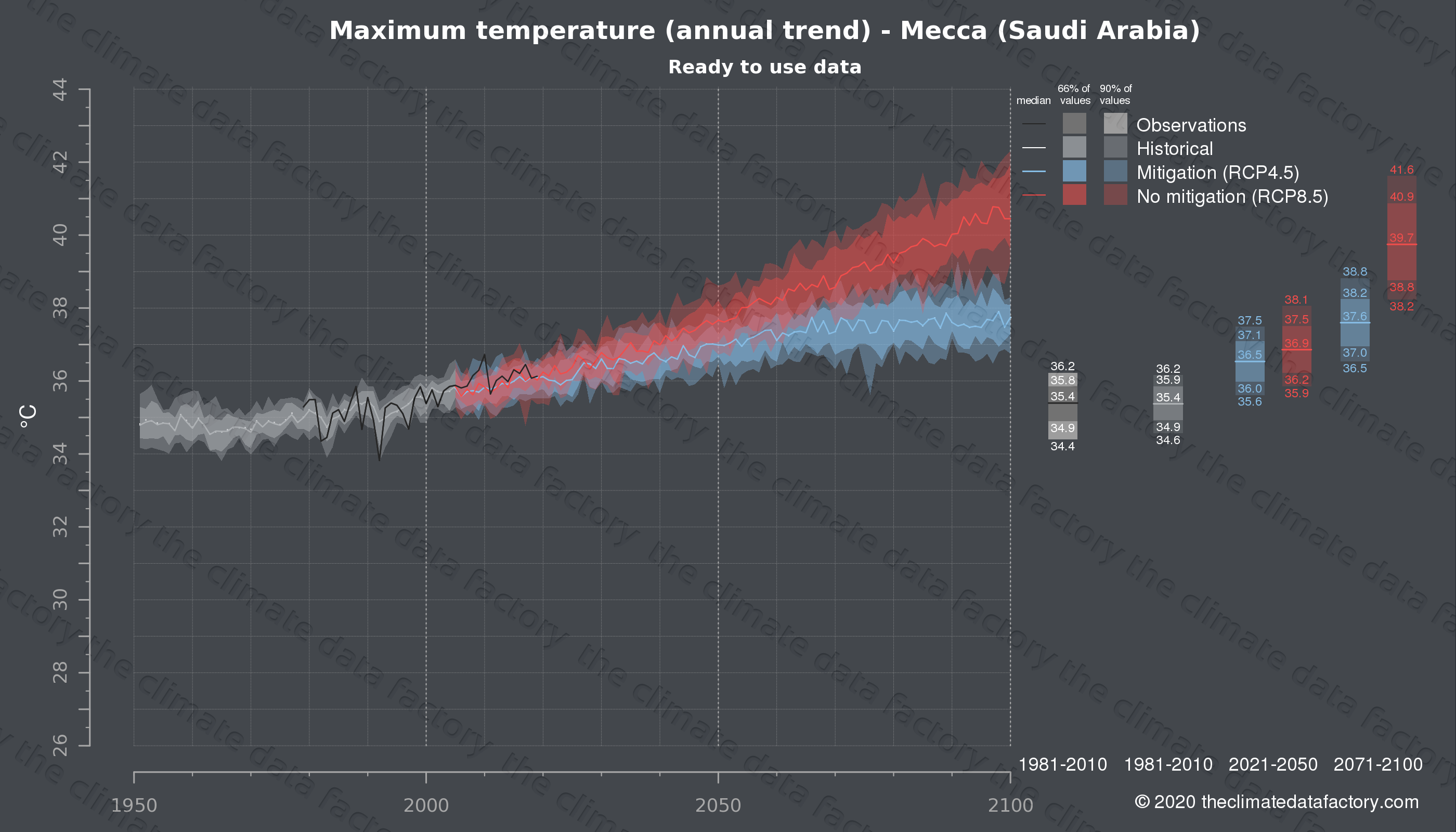 Graphic of projected maximum temperature for Mecca (Saudi Arabia) under two climate change mitigation policy scenarios (RCP4.5, RCP8.5). Represented climate data are processed (bias-adjusted and quality controlled) data from IPCC models. https://theclimatedatafactory.com