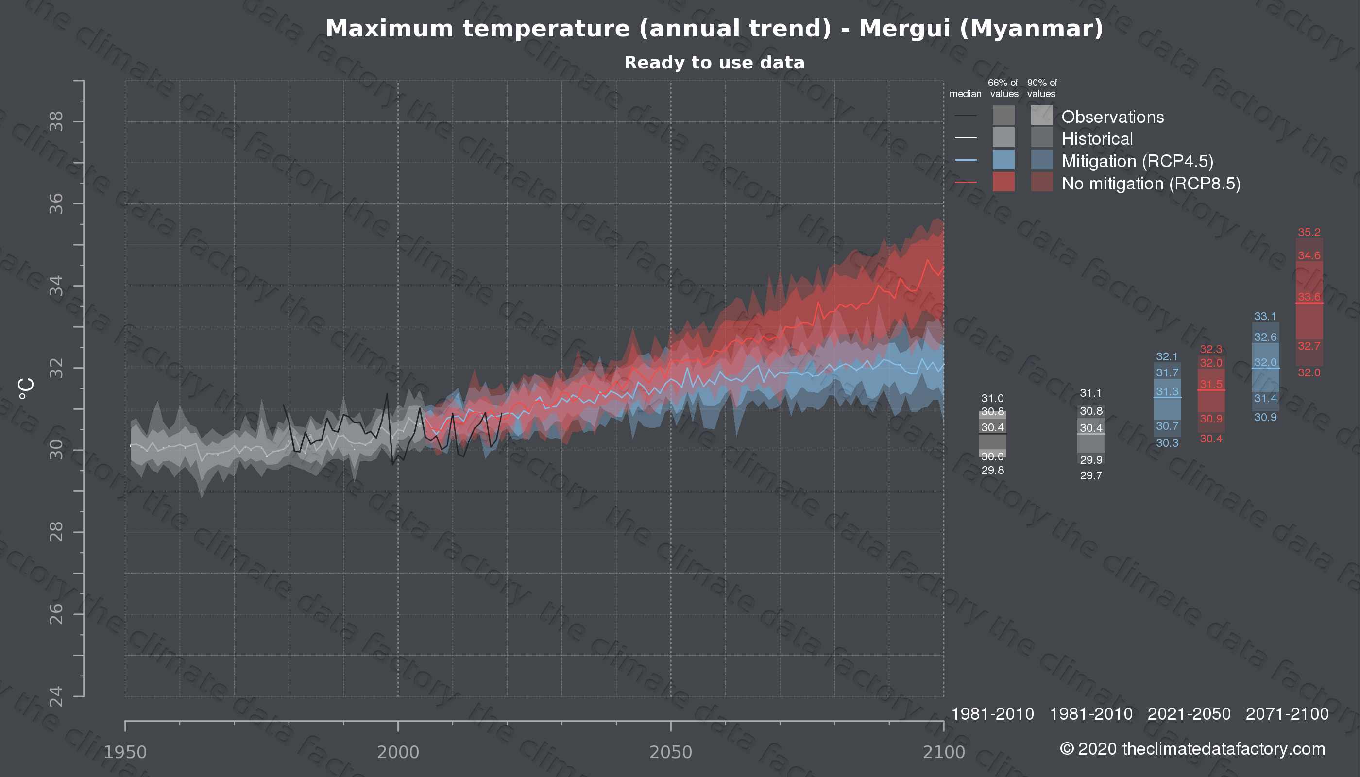 Graphic of projected maximum temperature for Mergui (Myanmar) under two climate change mitigation policy scenarios (RCP4.5, RCP8.5). Represented climate data are processed (bias-adjusted and quality controlled) data from IPCC models. https://theclimatedatafactory.com