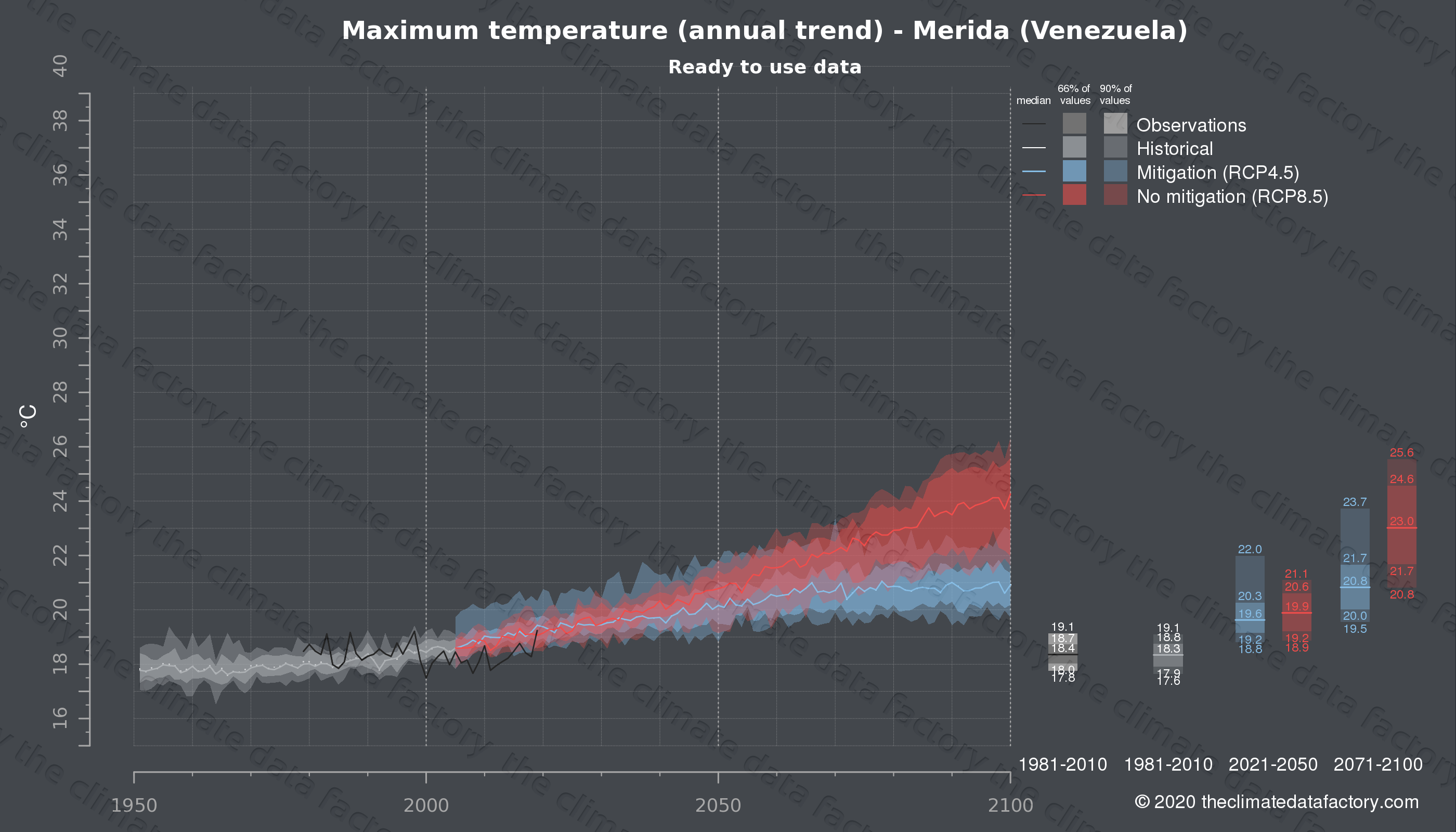 Graphic of projected maximum temperature for Merida (Venezuela) under two climate change mitigation policy scenarios (RCP4.5, RCP8.5). Represented climate data are processed (bias-adjusted and quality controlled) data from IPCC models. https://theclimatedatafactory.com