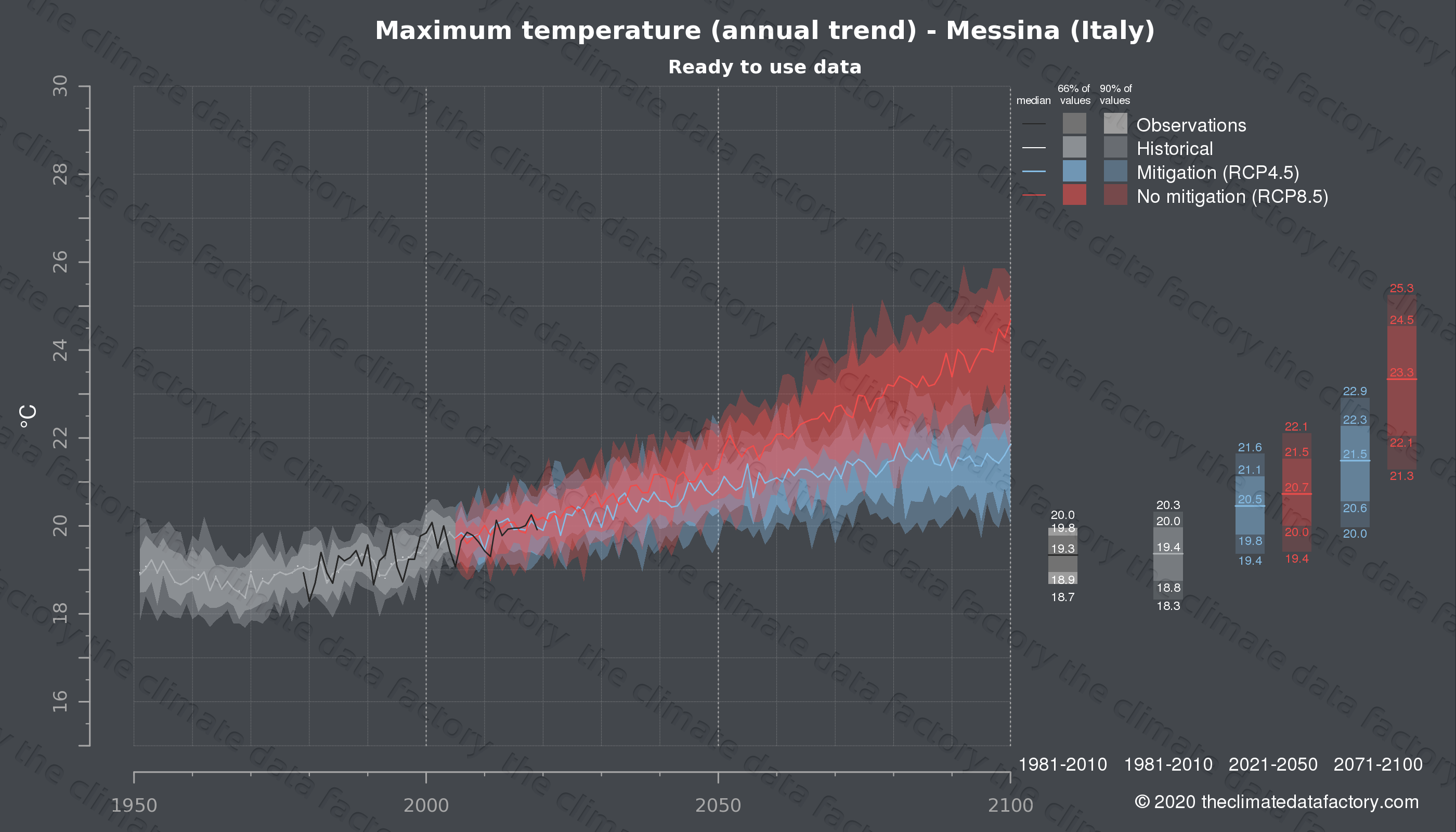 Graphic of projected maximum temperature for Messina (Italy) under two climate change mitigation policy scenarios (RCP4.5, RCP8.5). Represented climate data are processed (bias-adjusted and quality controlled) data from IPCC models. https://theclimatedatafactory.com