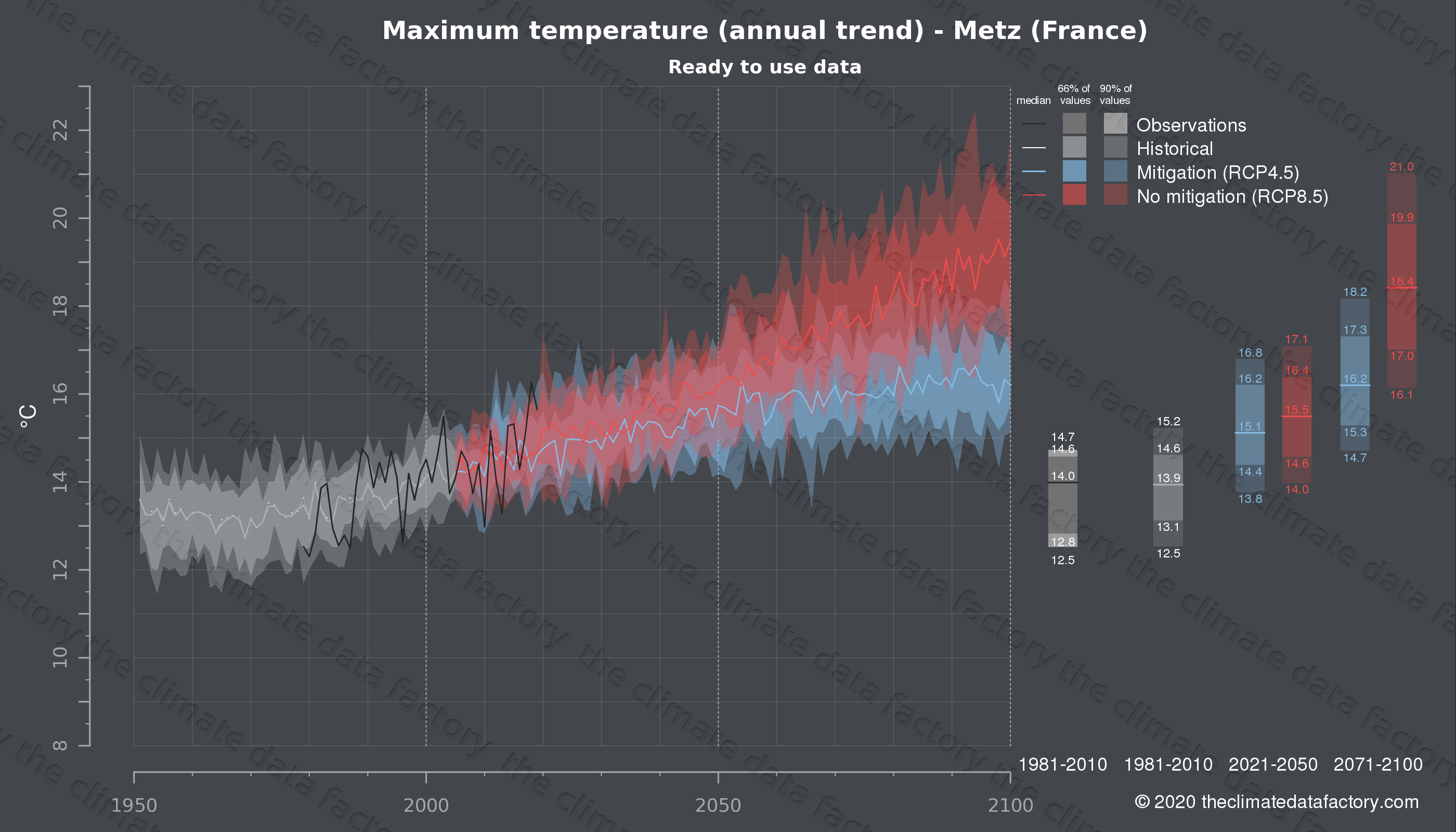 Graphic of projected maximum temperature for Metz (France) under two climate change mitigation policy scenarios (RCP4.5, RCP8.5). Represented climate data are processed (bias-adjusted and quality controlled) data from IPCC models. https://theclimatedatafactory.com