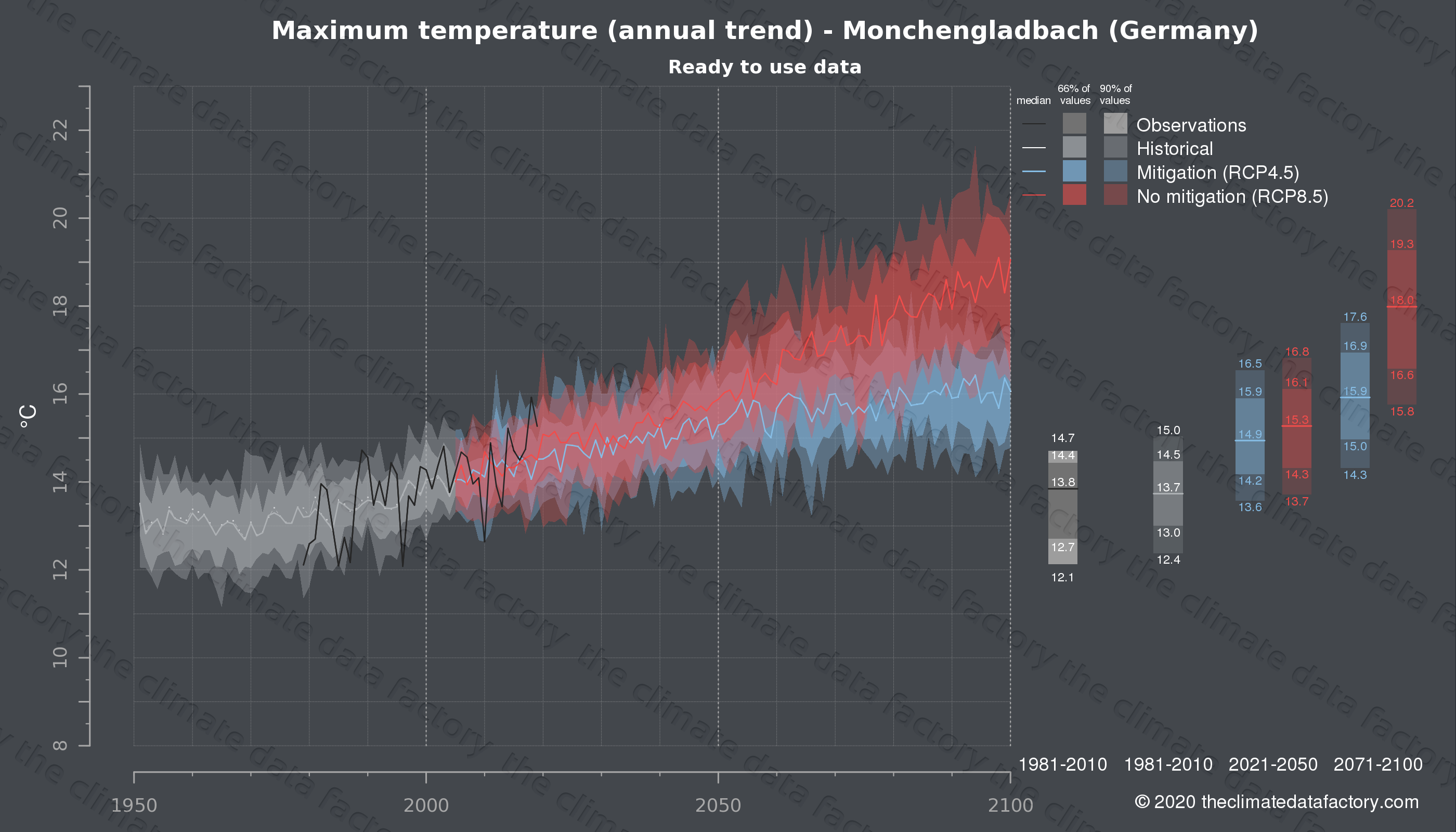 Graphic of projected maximum temperature for Monchengladbach (Germany) under two climate change mitigation policy scenarios (RCP4.5, RCP8.5). Represented climate data are processed (bias-adjusted and quality controlled) data from IPCC models. https://theclimatedatafactory.com