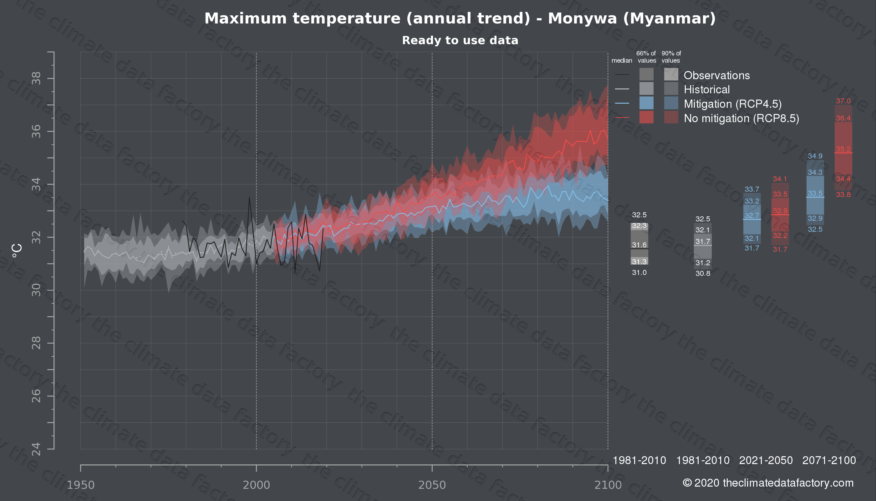 Graphic of projected maximum temperature for Monywa (Myanmar) under two climate change mitigation policy scenarios (RCP4.5, RCP8.5). Represented climate data are processed (bias-adjusted and quality controlled) data from IPCC models. https://theclimatedatafactory.com