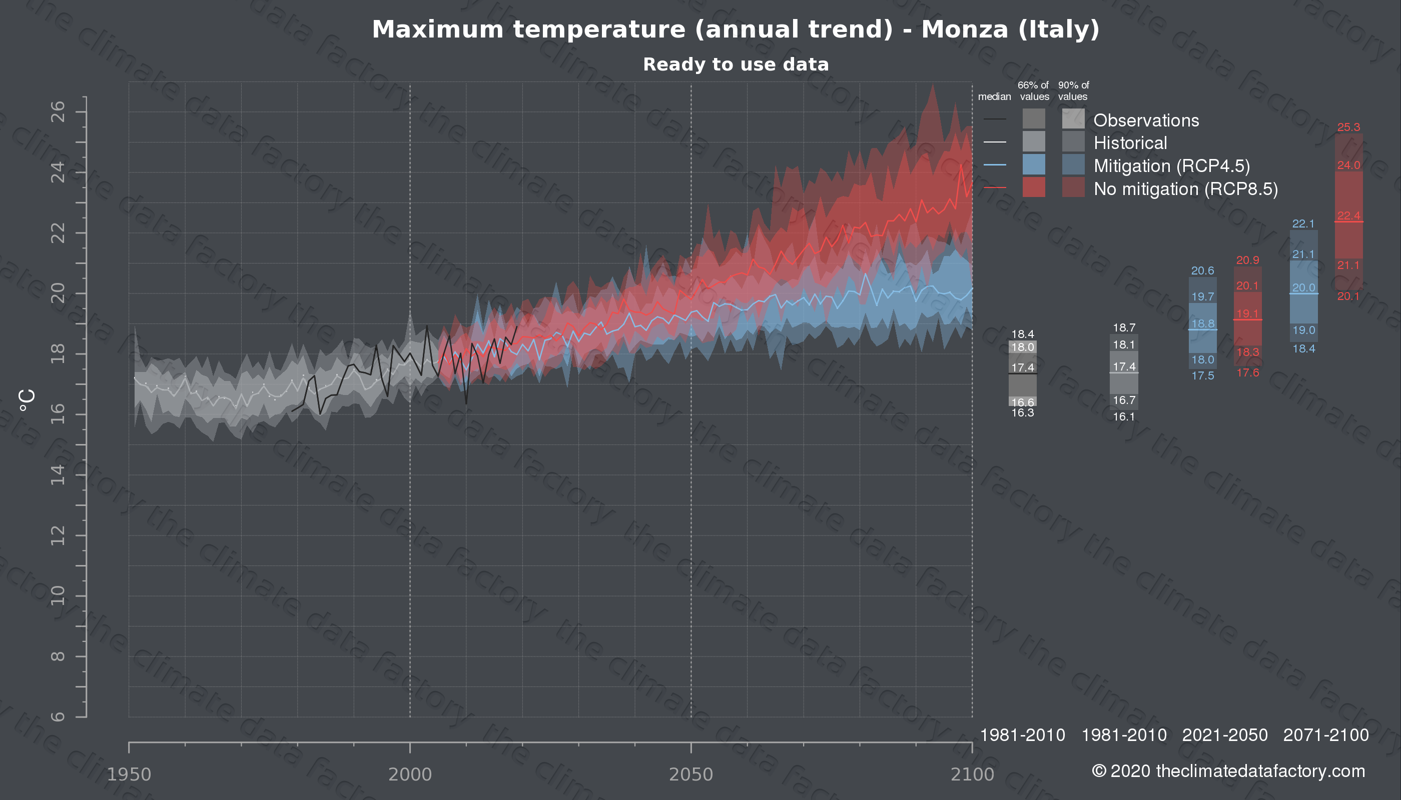 Graphic of projected maximum temperature for Monza (Italy) under two climate change mitigation policy scenarios (RCP4.5, RCP8.5). Represented climate data are processed (bias-adjusted and quality controlled) data from IPCC models. https://theclimatedatafactory.com