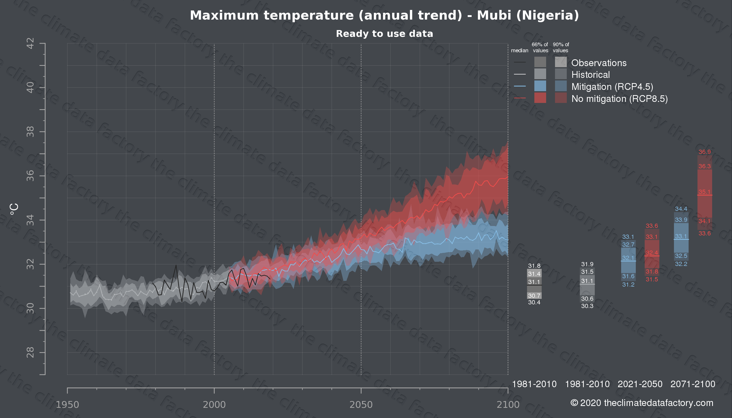 Graphic of projected maximum temperature for Mubi (Nigeria) under two climate change mitigation policy scenarios (RCP4.5, RCP8.5). Represented climate data are processed (bias-adjusted and quality controlled) data from IPCC models. https://theclimatedatafactory.com