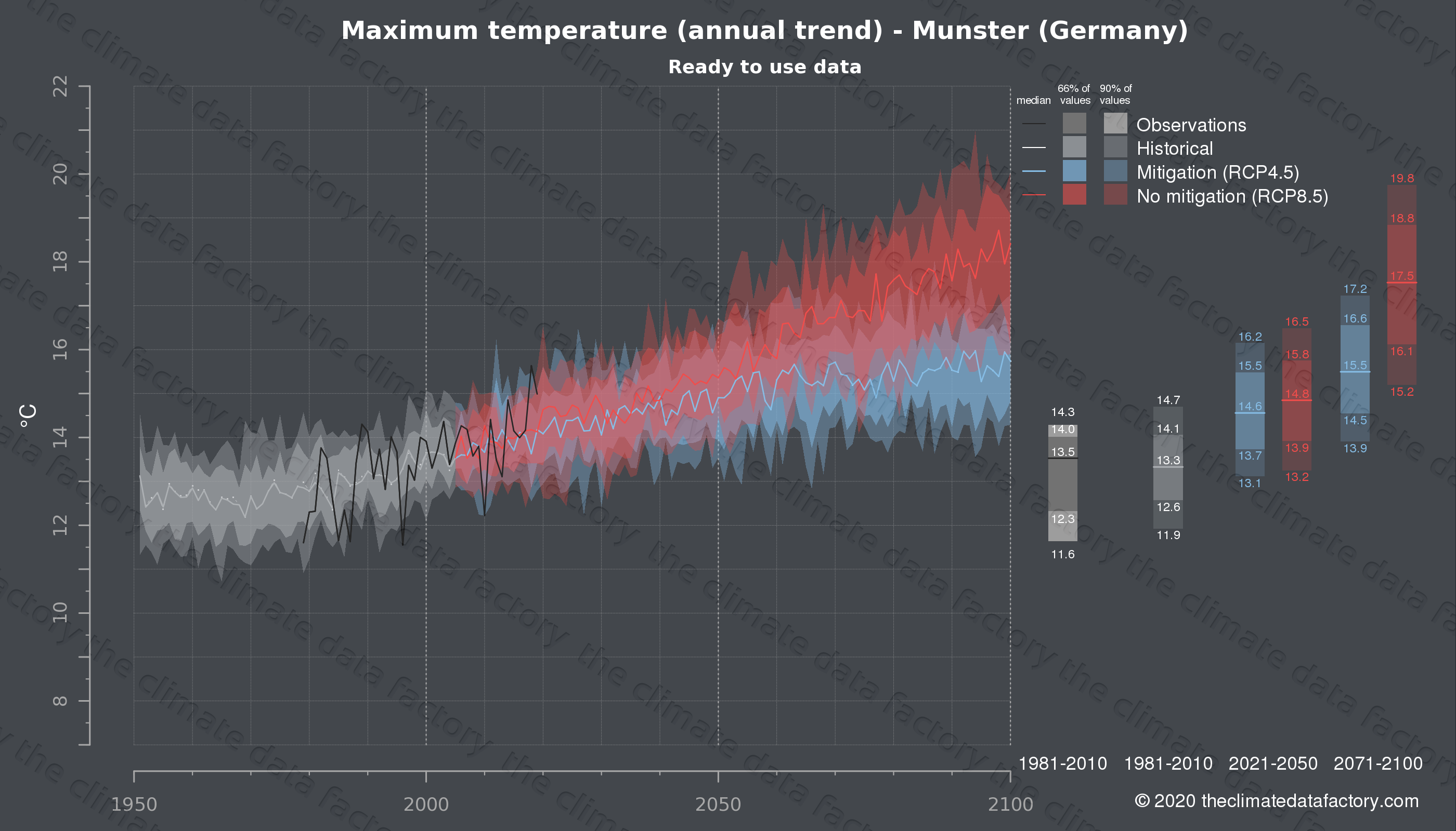 Graphic of projected maximum temperature for Munster (Germany) under two climate change mitigation policy scenarios (RCP4.5, RCP8.5). Represented climate data are processed (bias-adjusted and quality controlled) data from IPCC models. https://theclimatedatafactory.com