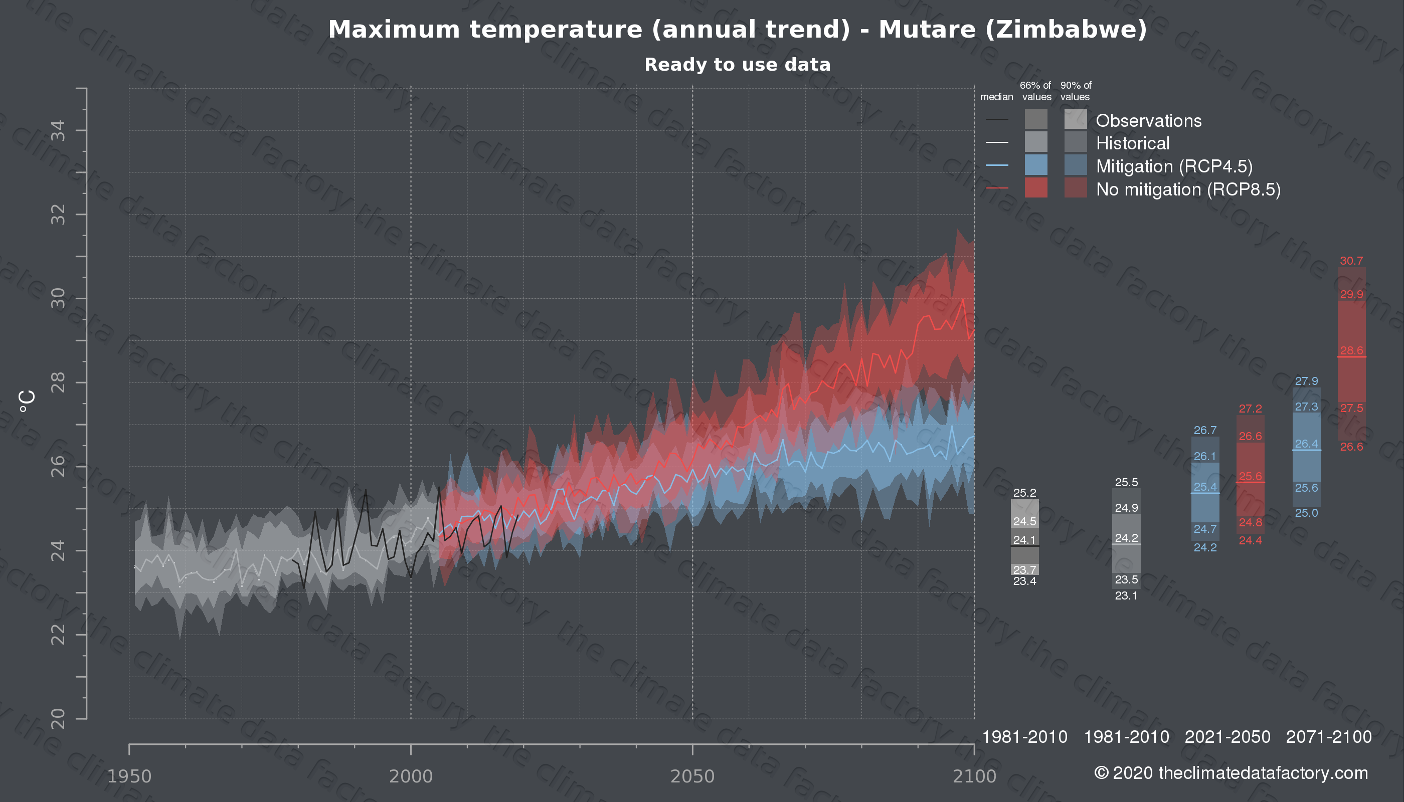 Graphic of projected maximum temperature for Mutare (Zimbabwe) under two climate change mitigation policy scenarios (RCP4.5, RCP8.5). Represented climate data are processed (bias-adjusted and quality controlled) data from IPCC models. https://theclimatedatafactory.com