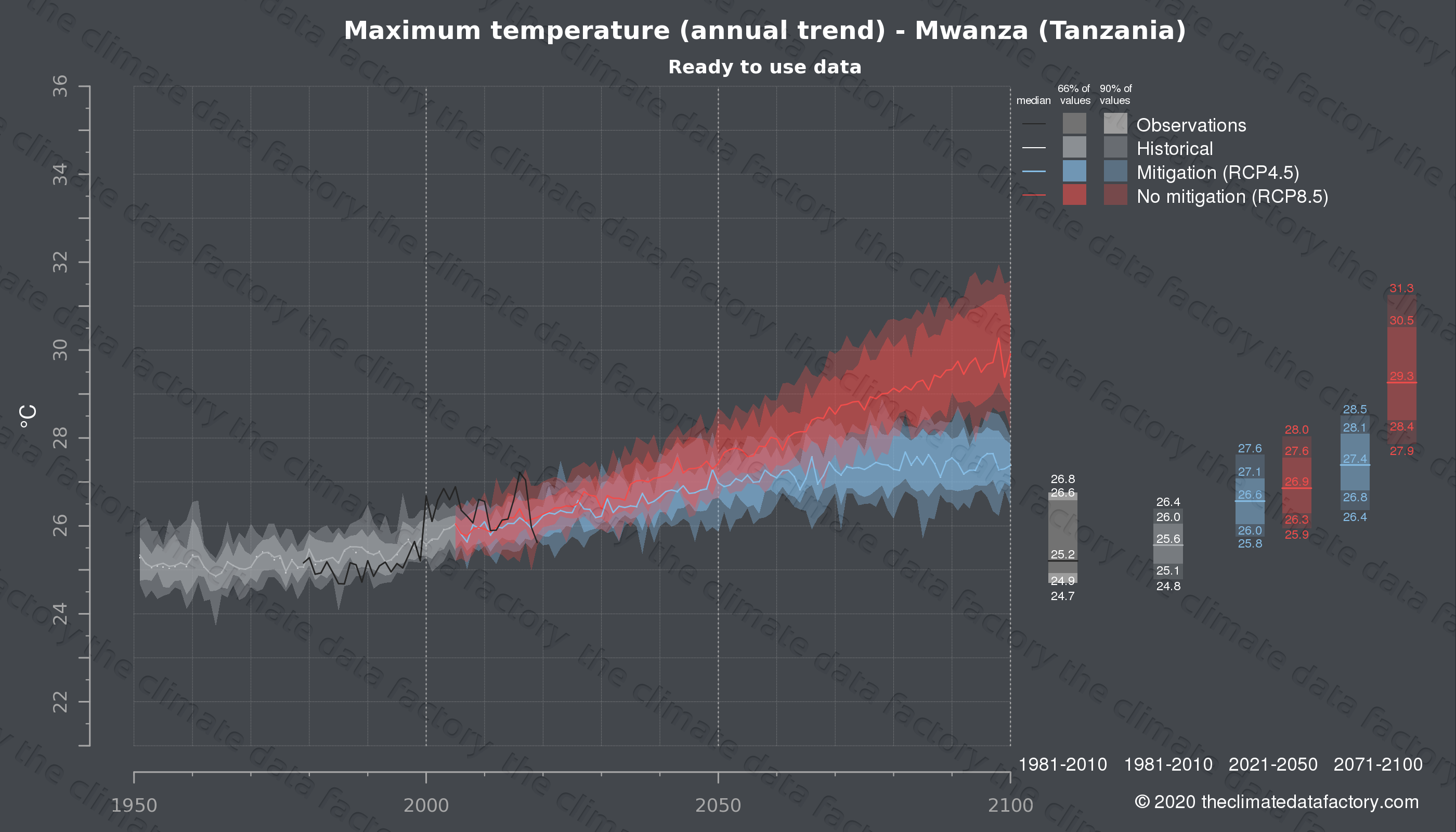 Graphic of projected maximum temperature for Mwanza (Tanzania) under two climate change mitigation policy scenarios (RCP4.5, RCP8.5). Represented climate data are processed (bias-adjusted and quality controlled) data from IPCC models. https://theclimatedatafactory.com