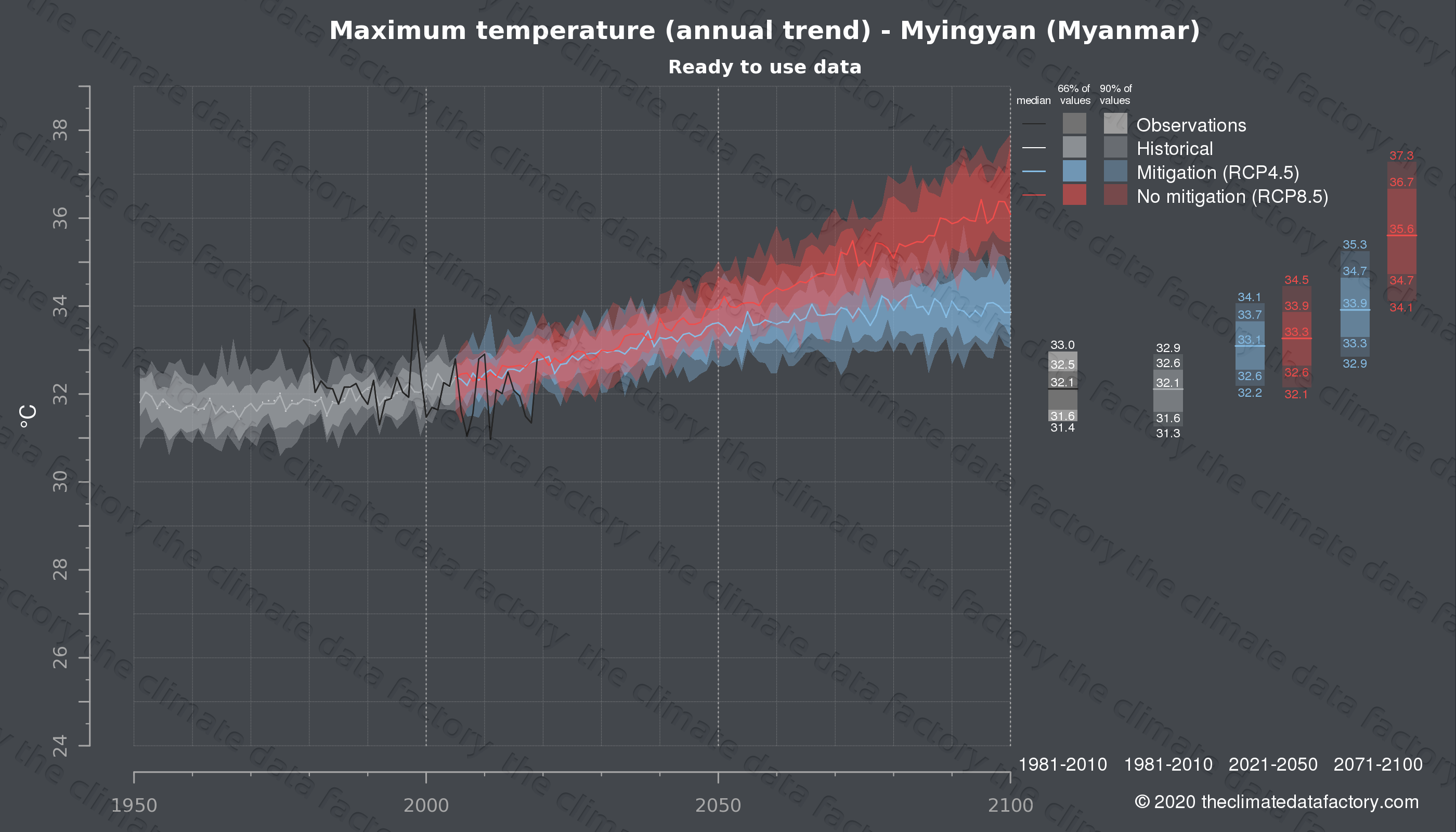 Graphic of projected maximum temperature for Myingyan (Myanmar) under two climate change mitigation policy scenarios (RCP4.5, RCP8.5). Represented climate data are processed (bias-adjusted and quality controlled) data from IPCC models. https://theclimatedatafactory.com