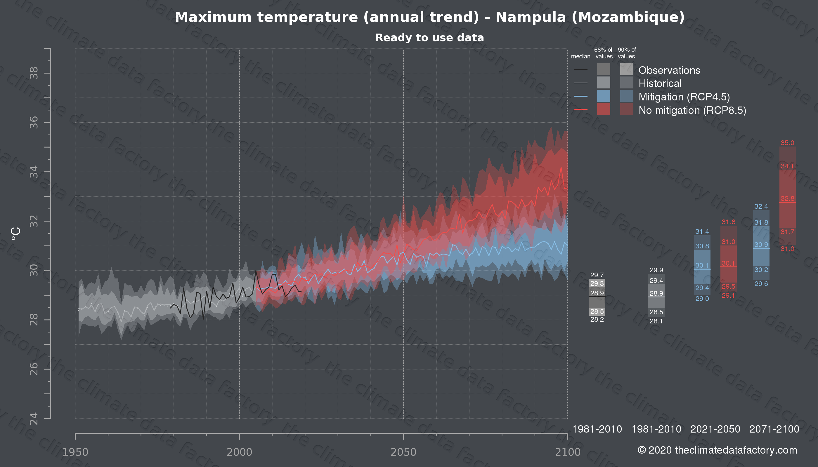 Graphic of projected maximum temperature for Nampula (Mozambique) under two climate change mitigation policy scenarios (RCP4.5, RCP8.5). Represented climate data are processed (bias-adjusted and quality controlled) data from IPCC models. https://theclimatedatafactory.com