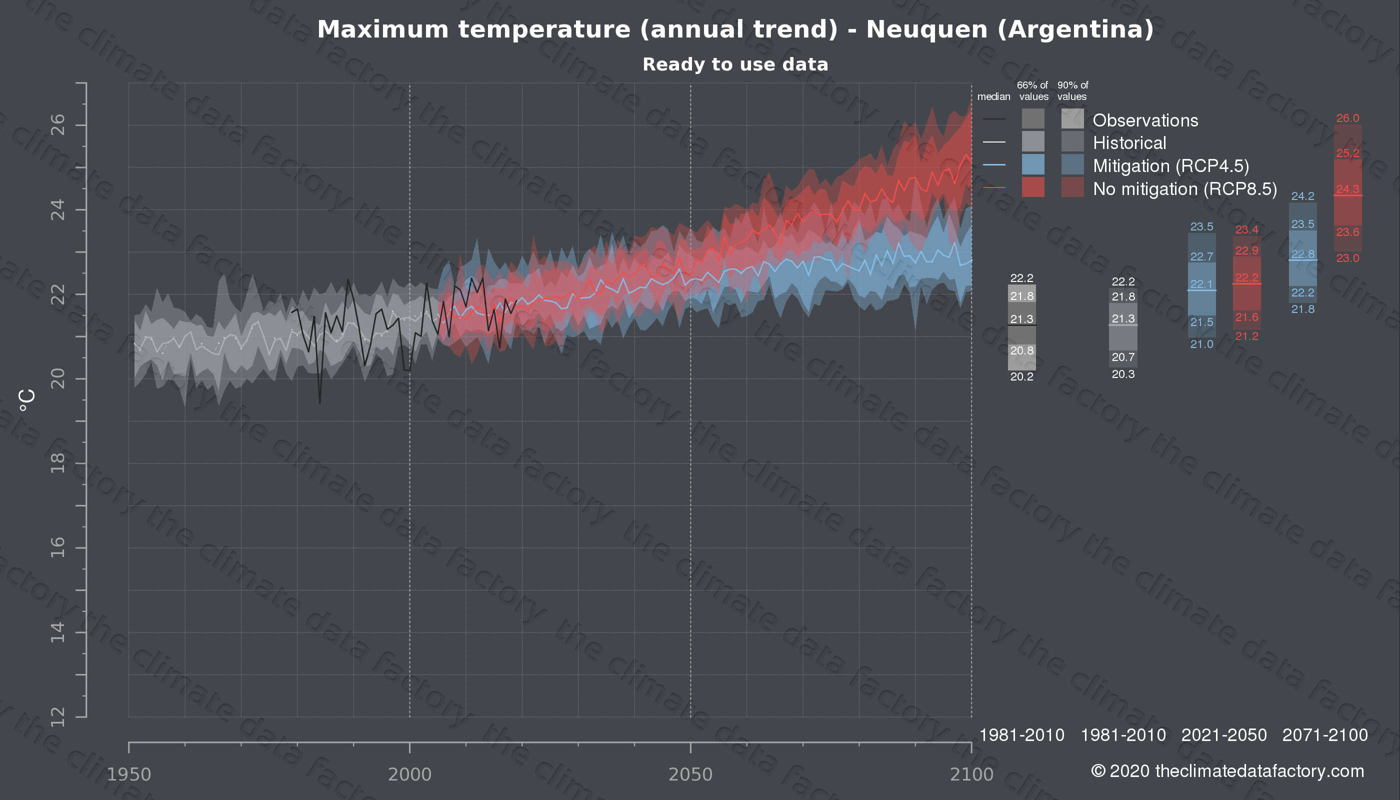 Graphic of projected maximum temperature for Neuquen (Argentina) under two climate change mitigation policy scenarios (RCP4.5, RCP8.5). Represented climate data are processed (bias-adjusted and quality controlled) data from IPCC models. https://theclimatedatafactory.com