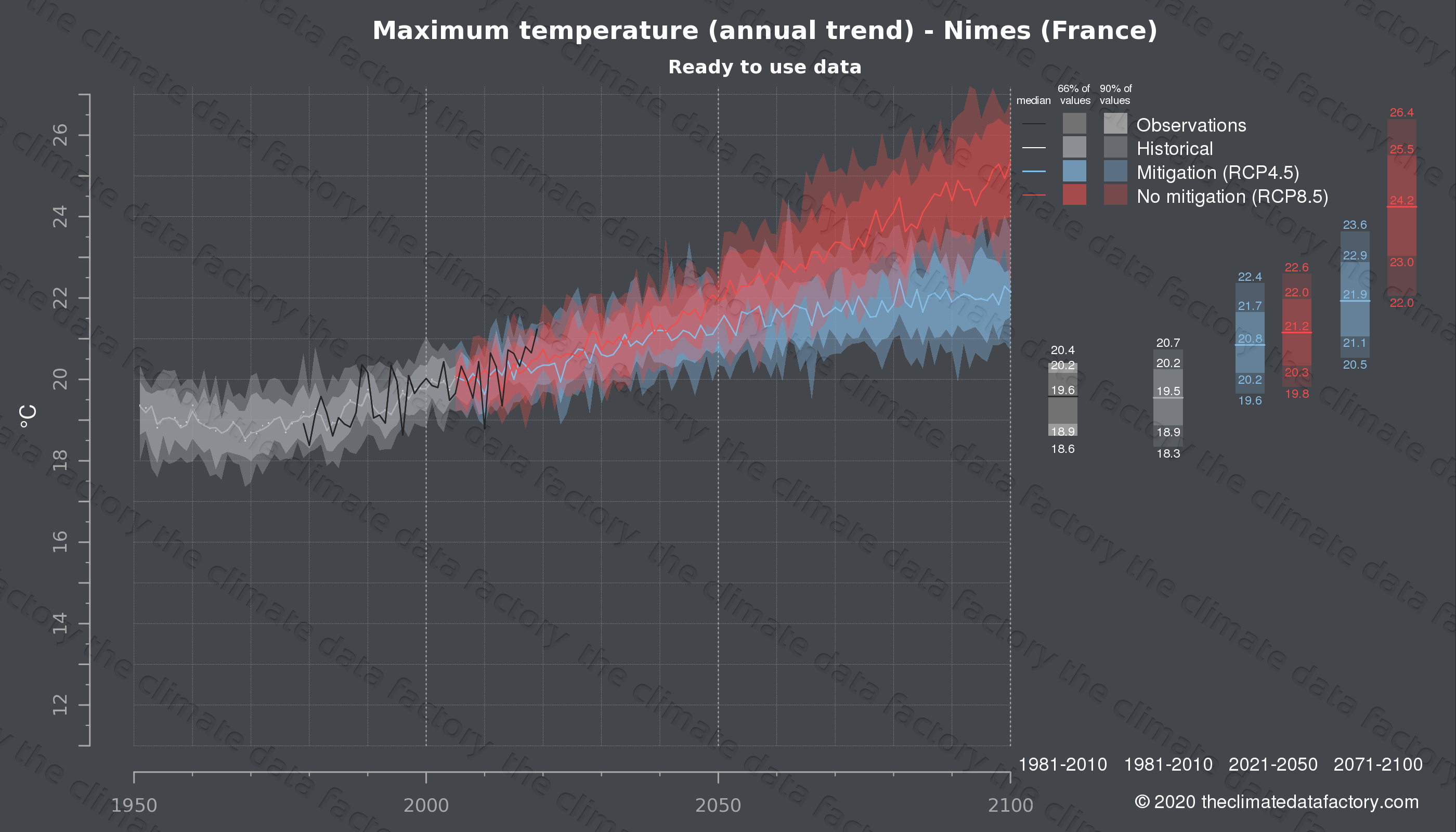 Graphic of projected maximum temperature for Nimes (France) under two climate change mitigation policy scenarios (RCP4.5, RCP8.5). Represented climate data are processed (bias-adjusted and quality controlled) data from IPCC models. https://theclimatedatafactory.com
