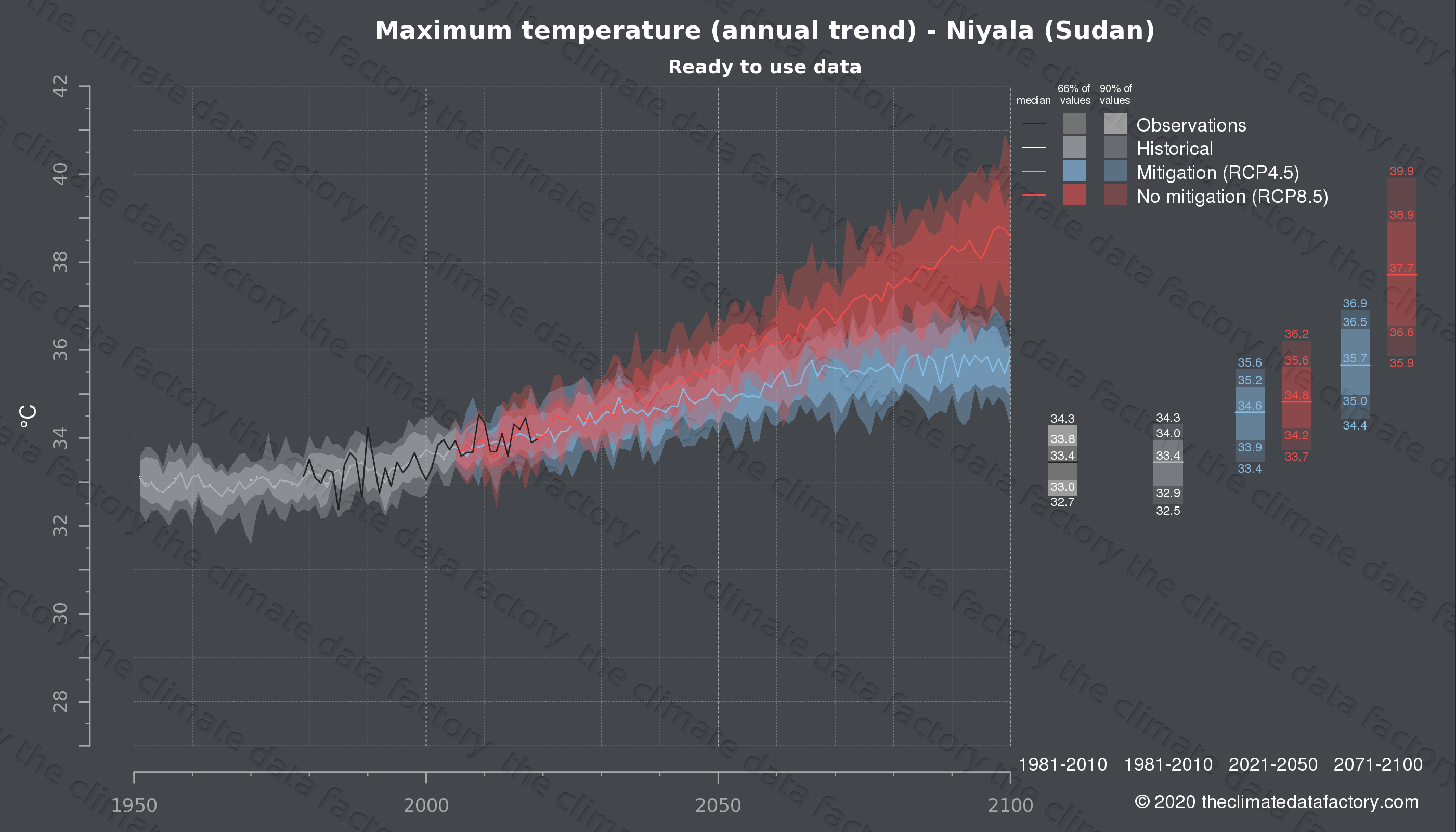 Graphic of projected maximum temperature for Niyala (Sudan) under two climate change mitigation policy scenarios (RCP4.5, RCP8.5). Represented climate data are processed (bias-adjusted and quality controlled) data from IPCC models. https://theclimatedatafactory.com