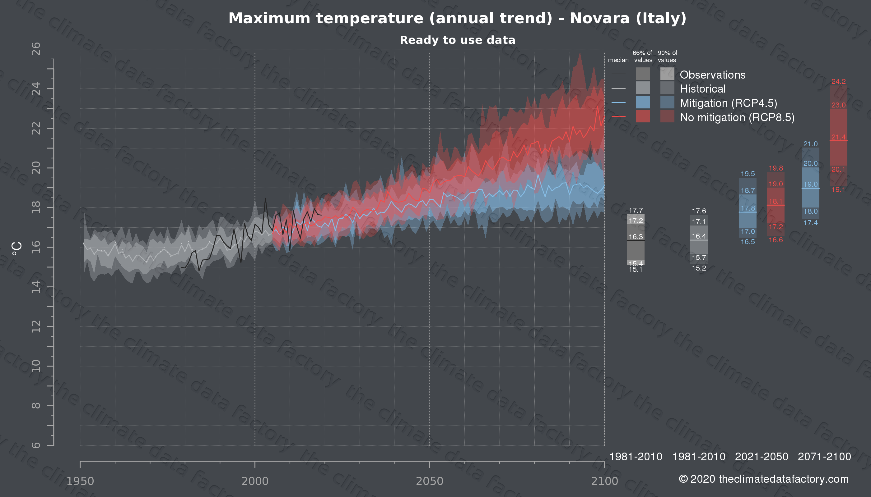 Graphic of projected maximum temperature for Novara (Italy) under two climate change mitigation policy scenarios (RCP4.5, RCP8.5). Represented climate data are processed (bias-adjusted and quality controlled) data from IPCC models. https://theclimatedatafactory.com