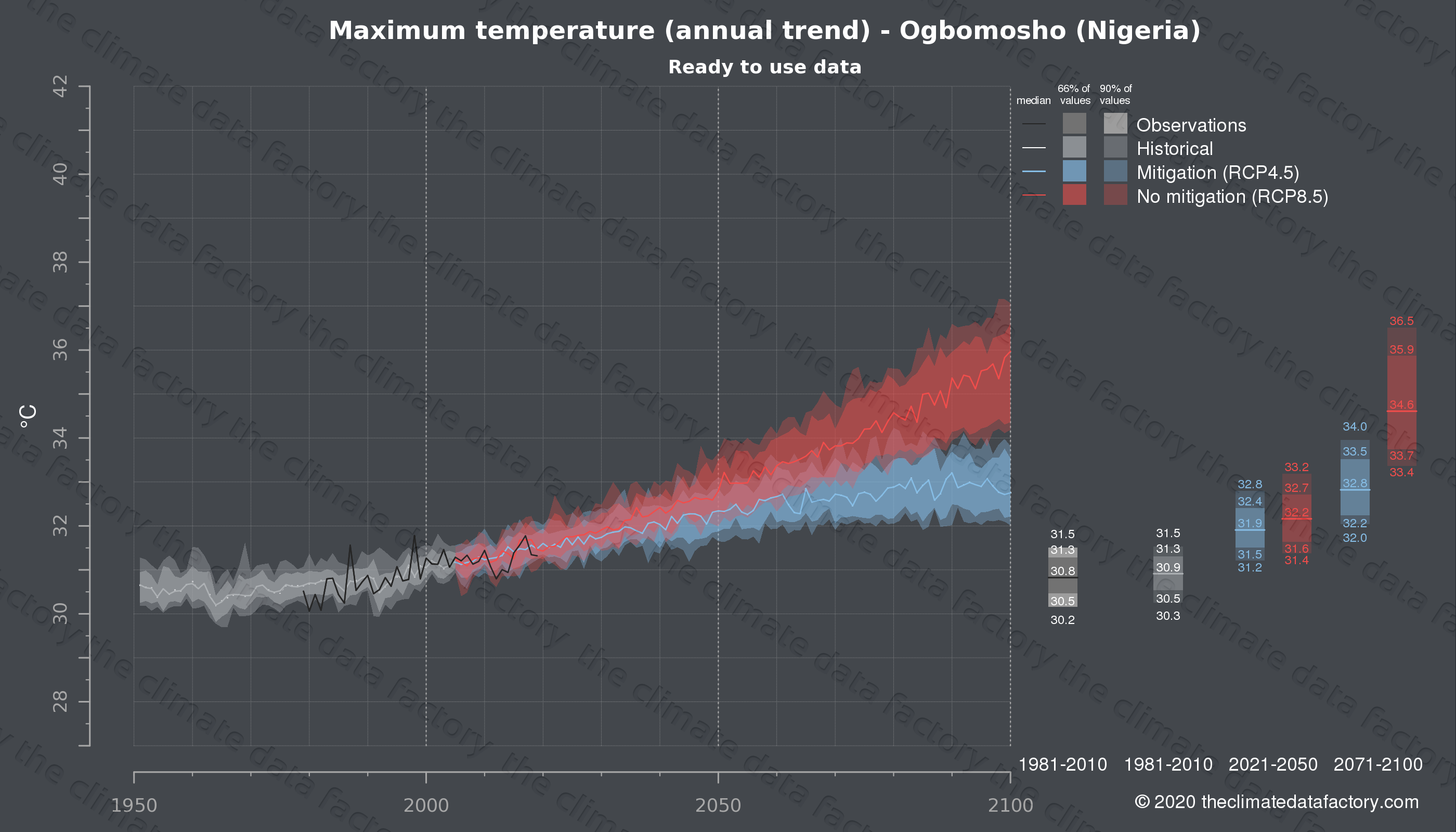 Graphic of projected maximum temperature for Ogbomosho (Nigeria) under two climate change mitigation policy scenarios (RCP4.5, RCP8.5). Represented climate data are processed (bias-adjusted and quality controlled) data from IPCC models. https://theclimatedatafactory.com