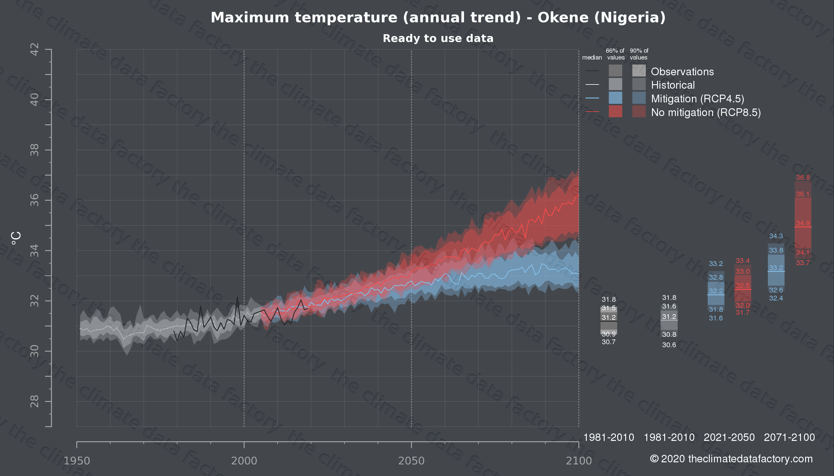 Graphic of projected maximum temperature for Okene (Nigeria) under two climate change mitigation policy scenarios (RCP4.5, RCP8.5). Represented climate data are processed (bias-adjusted and quality controlled) data from IPCC models. https://theclimatedatafactory.com