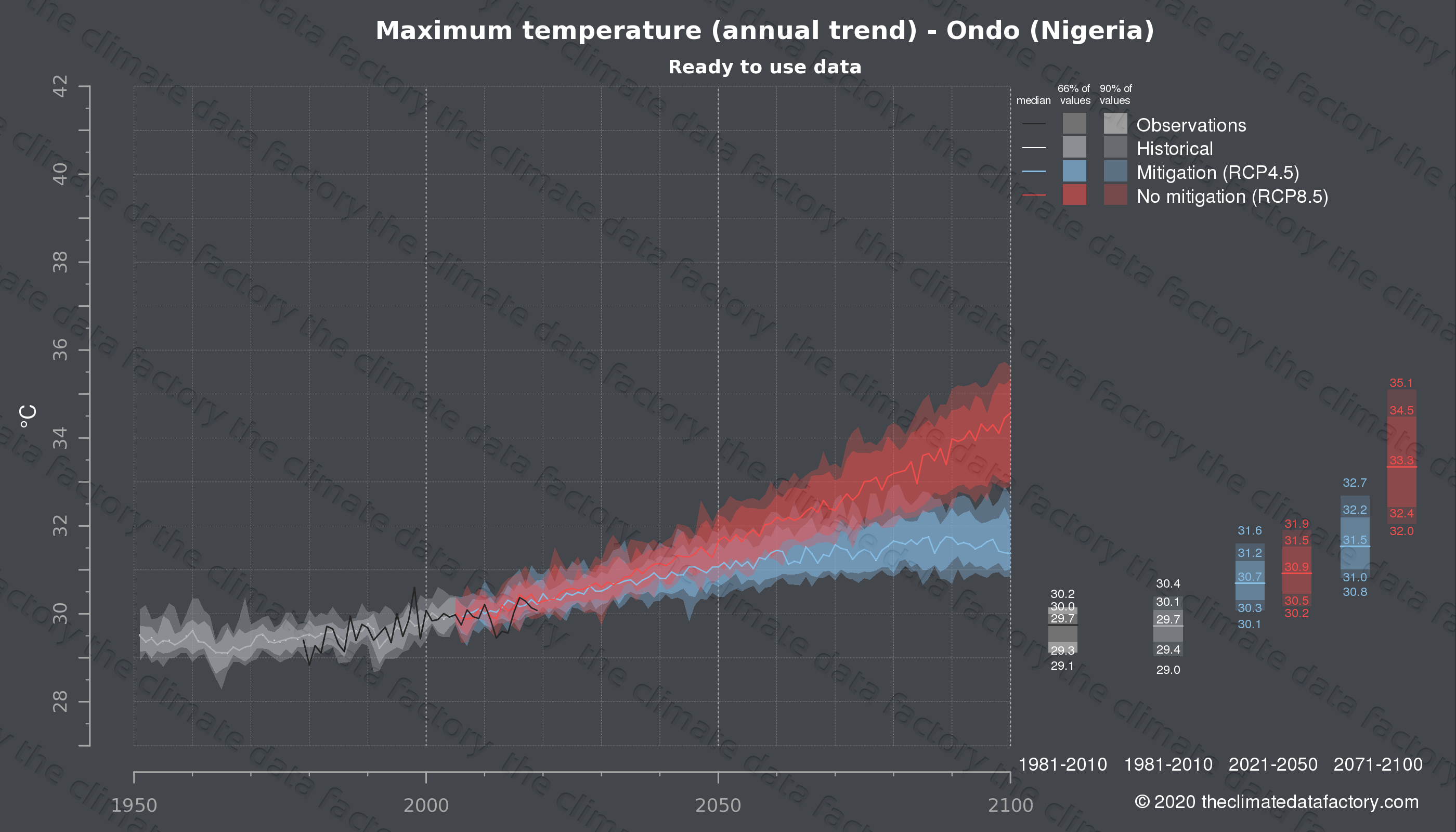 Graphic of projected maximum temperature for Ondo (Nigeria) under two climate change mitigation policy scenarios (RCP4.5, RCP8.5). Represented climate data are processed (bias-adjusted and quality controlled) data from IPCC models. https://theclimatedatafactory.com