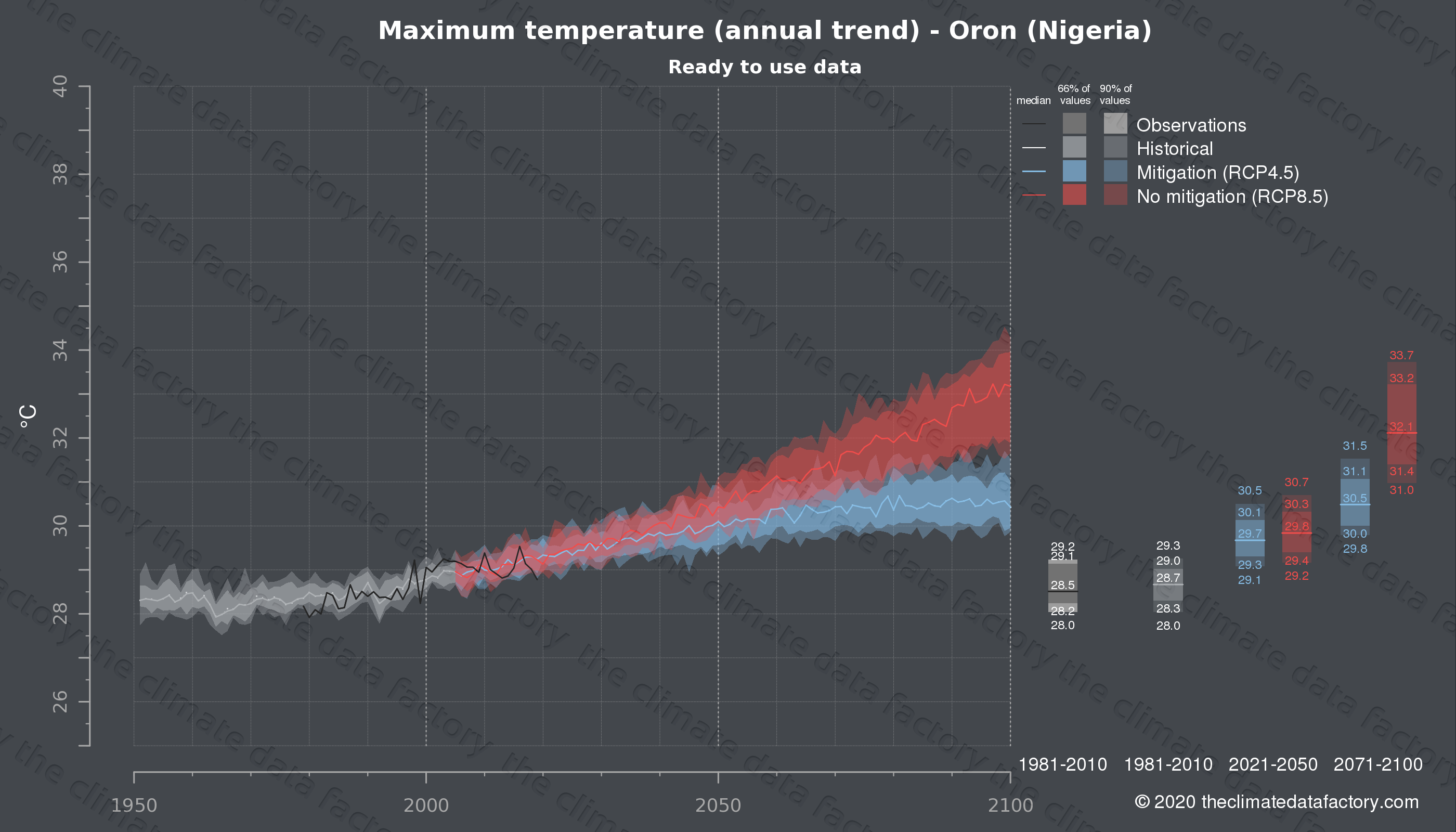 Graphic of projected maximum temperature for Oron (Nigeria) under two climate change mitigation policy scenarios (RCP4.5, RCP8.5). Represented climate data are processed (bias-adjusted and quality controlled) data from IPCC models. https://theclimatedatafactory.com