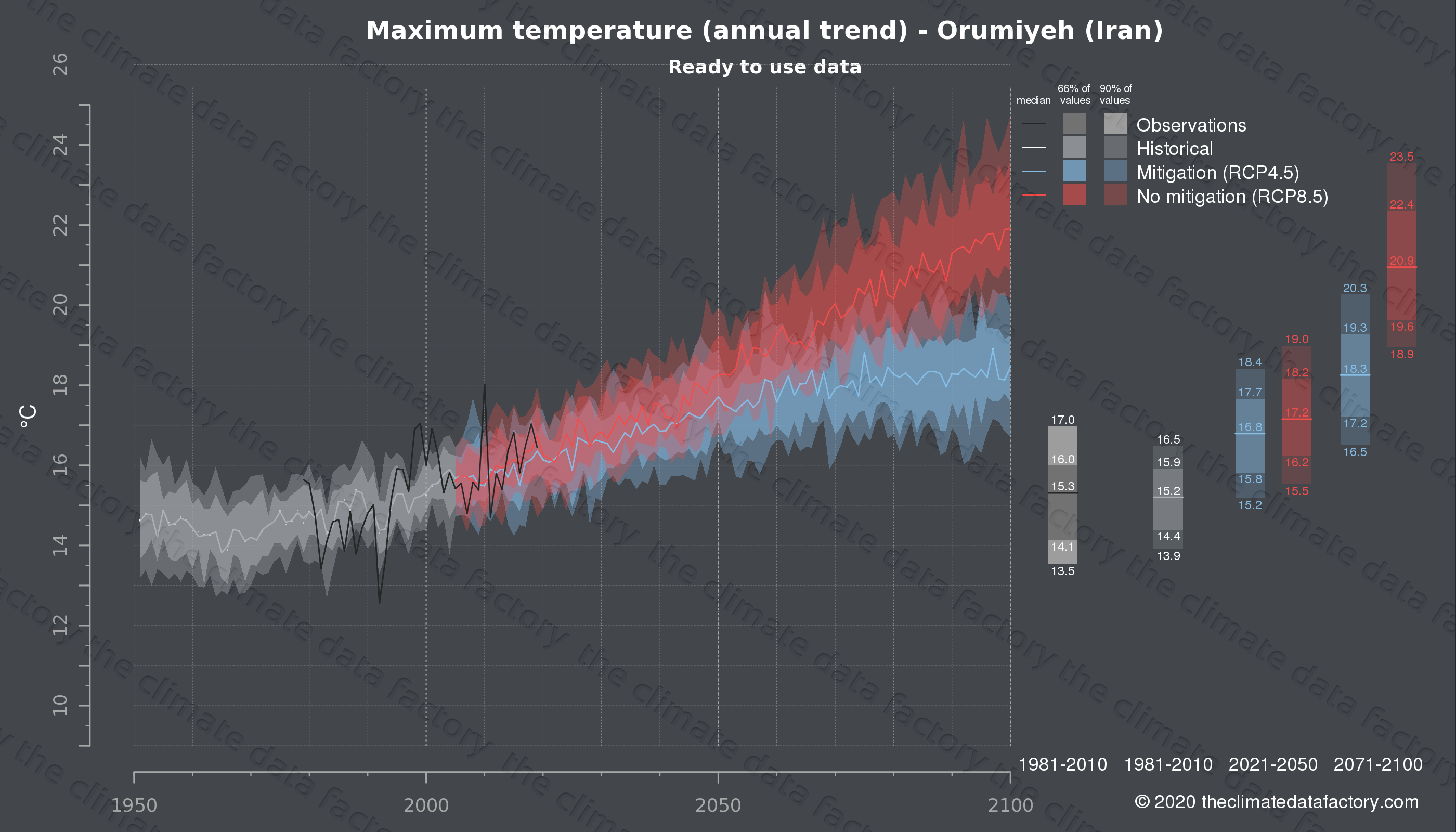 Graphic of projected maximum temperature for Orumiyeh (Iran) under two climate change mitigation policy scenarios (RCP4.5, RCP8.5). Represented climate data are processed (bias-adjusted and quality controlled) data from IPCC models. https://theclimatedatafactory.com