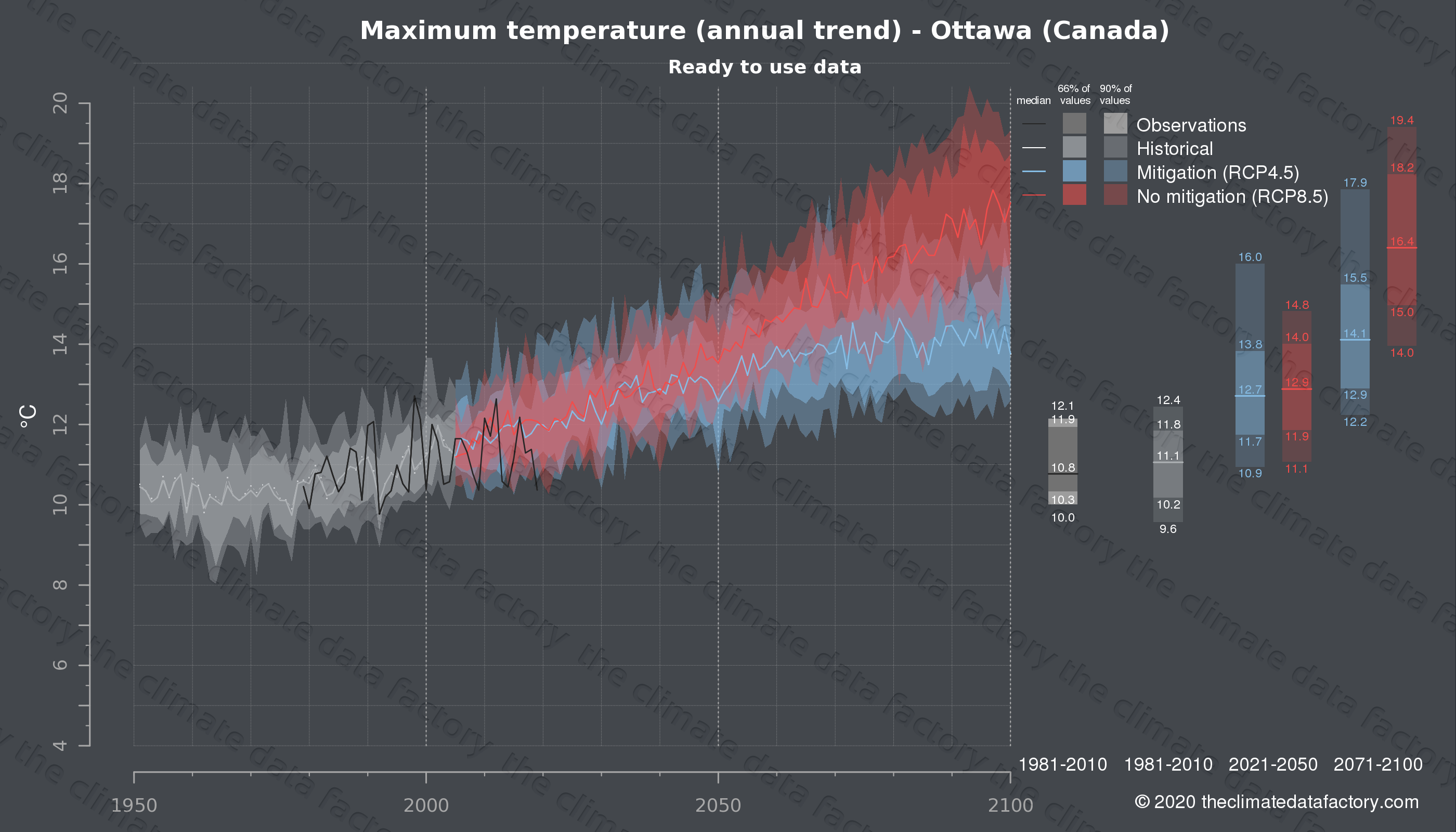 Graphic of projected maximum temperature for Ottawa (Canada) under two climate change mitigation policy scenarios (RCP4.5, RCP8.5). Represented climate data are processed (bias-adjusted and quality controlled) data from IPCC models. https://theclimatedatafactory.com