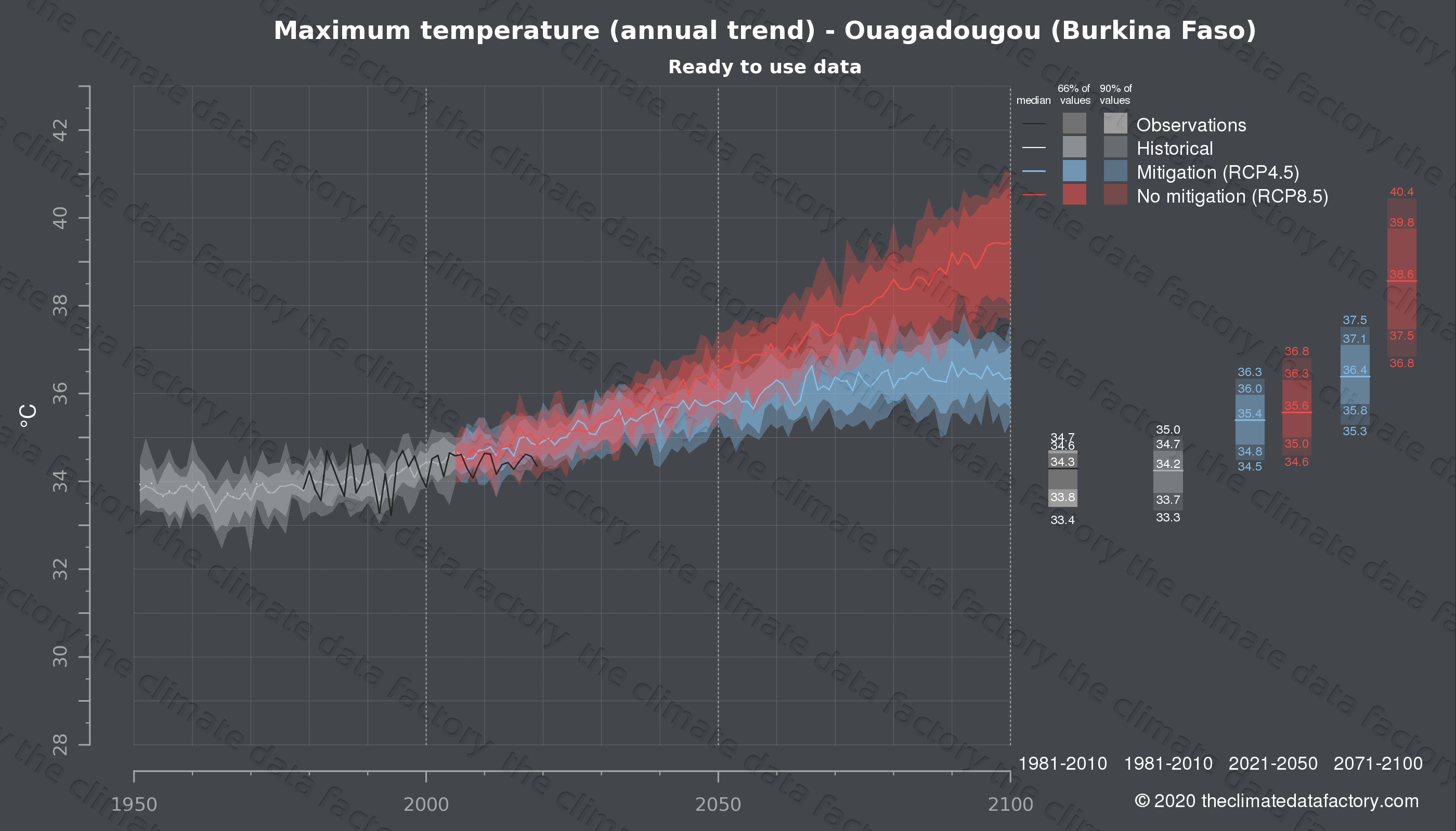 Graphic of projected maximum temperature for Ouagadougou (Burkina Faso) under two climate change mitigation policy scenarios (RCP4.5, RCP8.5). Represented climate data are processed (bias-adjusted and quality controlled) data from IPCC models. https://theclimatedatafactory.com