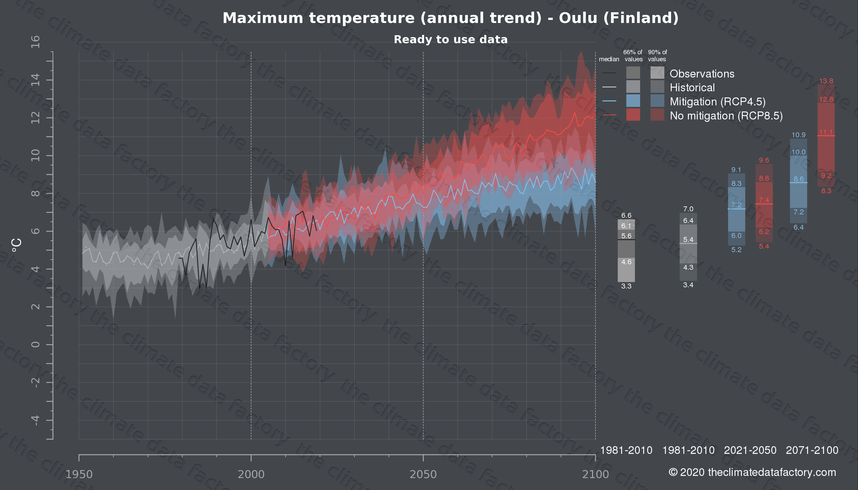 Graphic of projected maximum temperature for Oulu (Finland) under two climate change mitigation policy scenarios (RCP4.5, RCP8.5). Represented climate data are processed (bias-adjusted and quality controlled) data from IPCC models. https://theclimatedatafactory.com