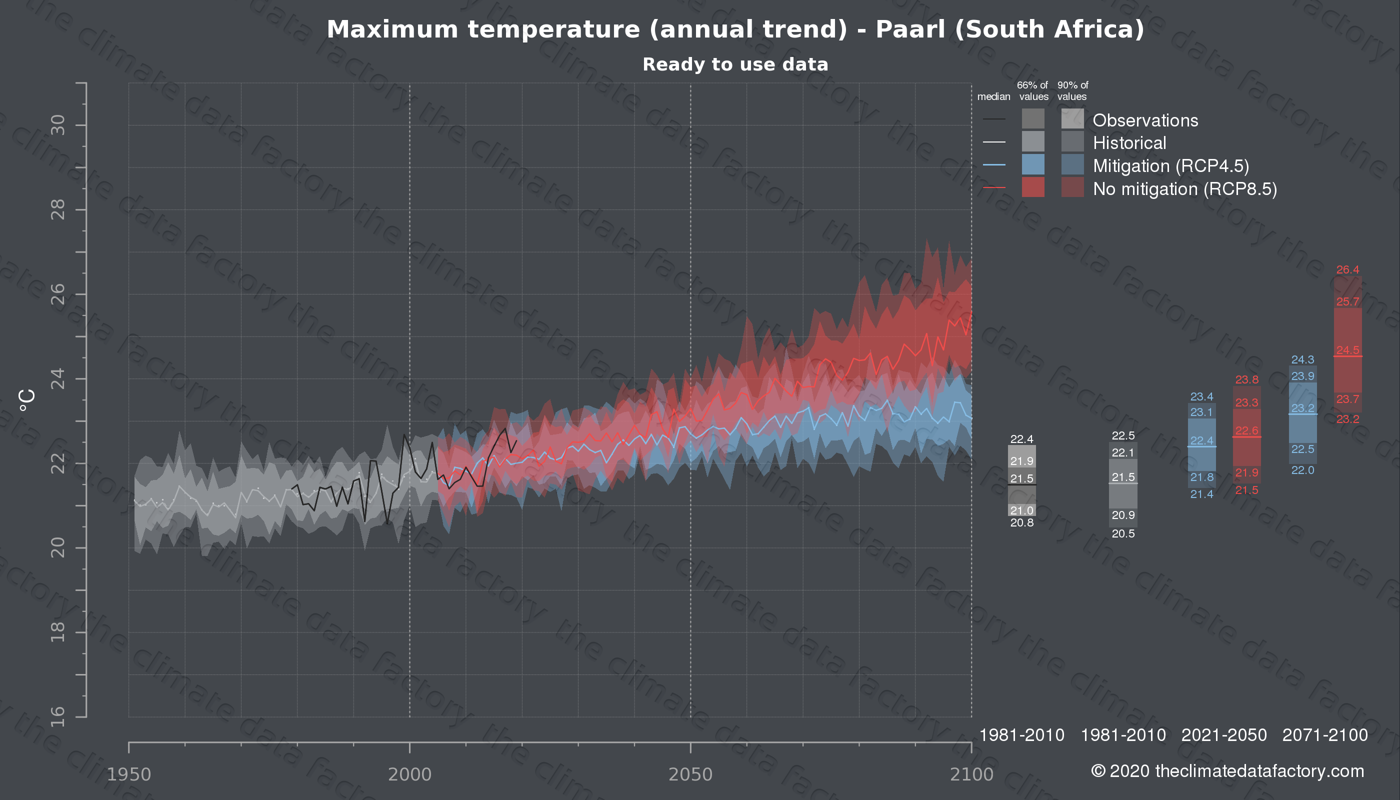 Graphic of projected maximum temperature for Paarl (South Africa) under two climate change mitigation policy scenarios (RCP4.5, RCP8.5). Represented climate data are processed (bias-adjusted and quality controlled) data from IPCC models. https://theclimatedatafactory.com
