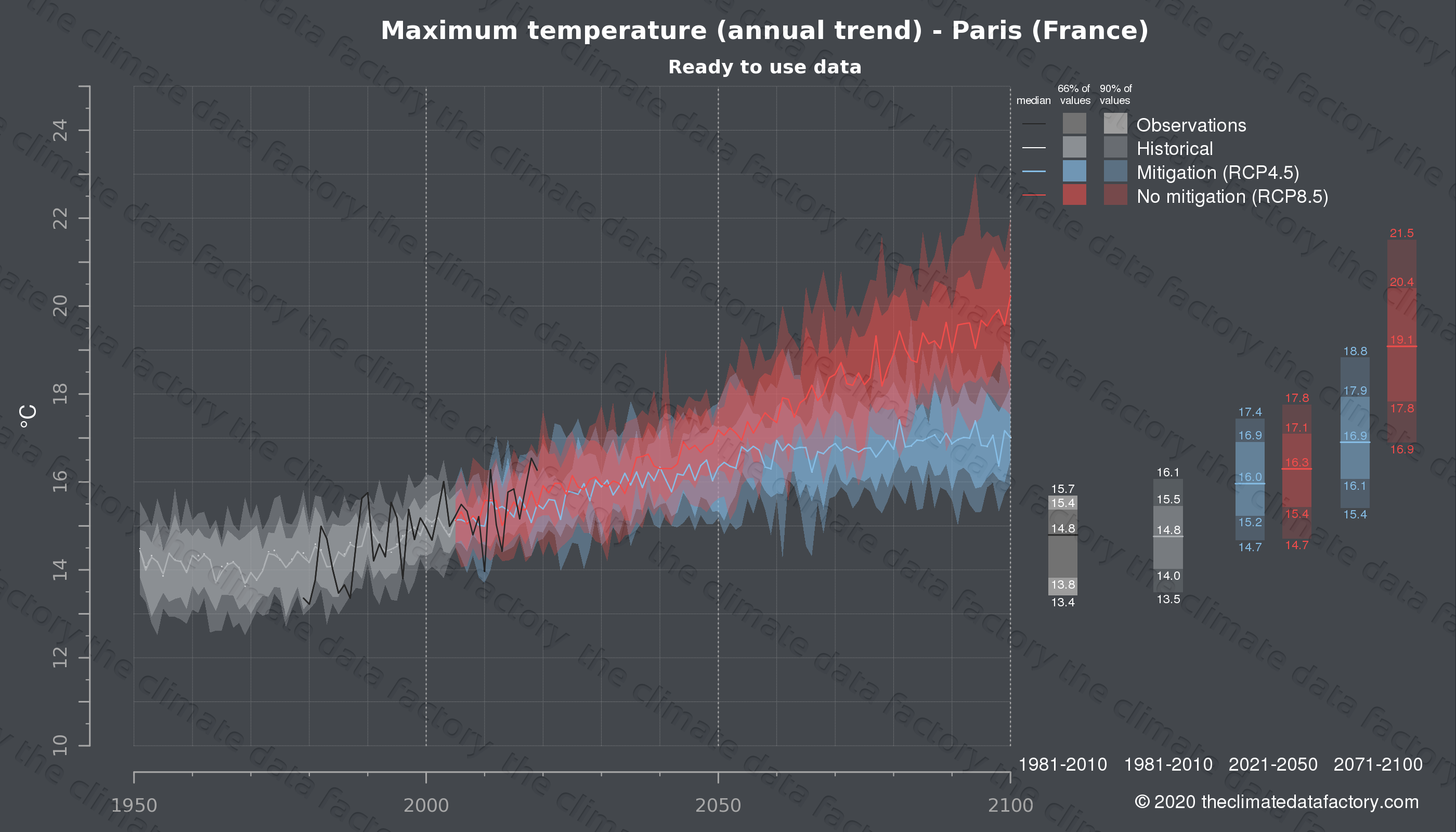 Graphic of projected maximum temperature for Paris (France) under two climate change mitigation policy scenarios (RCP4.5, RCP8.5). Represented climate data are processed (bias-adjusted and quality controlled) data from IPCC models. https://theclimatedatafactory.com