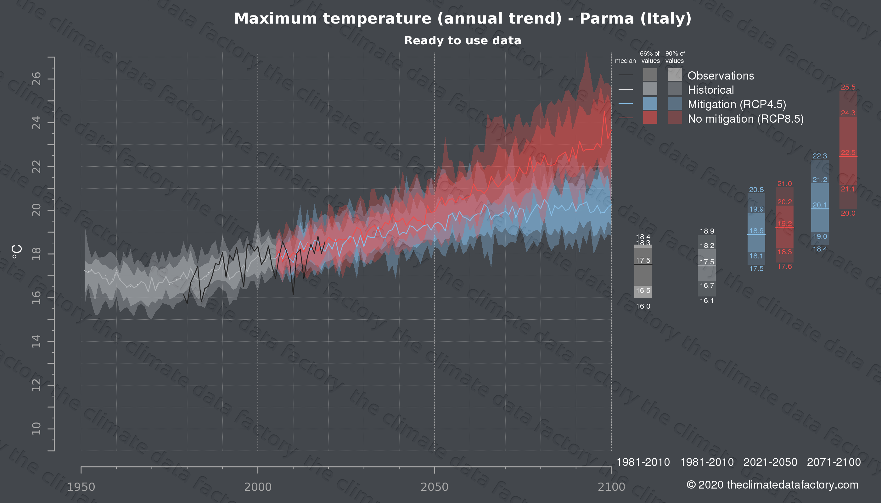 Graphic of projected maximum temperature for Parma (Italy) under two climate change mitigation policy scenarios (RCP4.5, RCP8.5). Represented climate data are processed (bias-adjusted and quality controlled) data from IPCC models. https://theclimatedatafactory.com