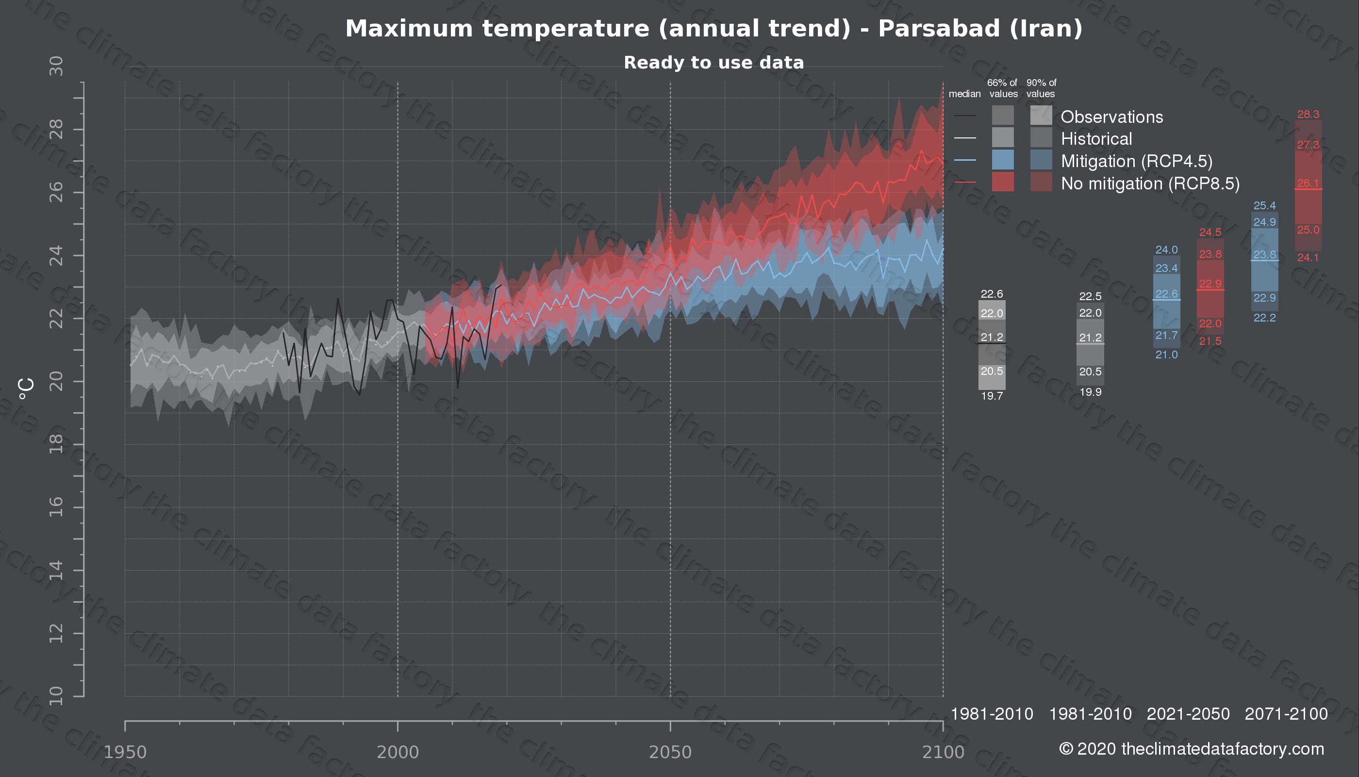 Graphic of projected maximum temperature for Parsabad (Iran) under two climate change mitigation policy scenarios (RCP4.5, RCP8.5). Represented climate data are processed (bias-adjusted and quality controlled) data from IPCC models. https://theclimatedatafactory.com