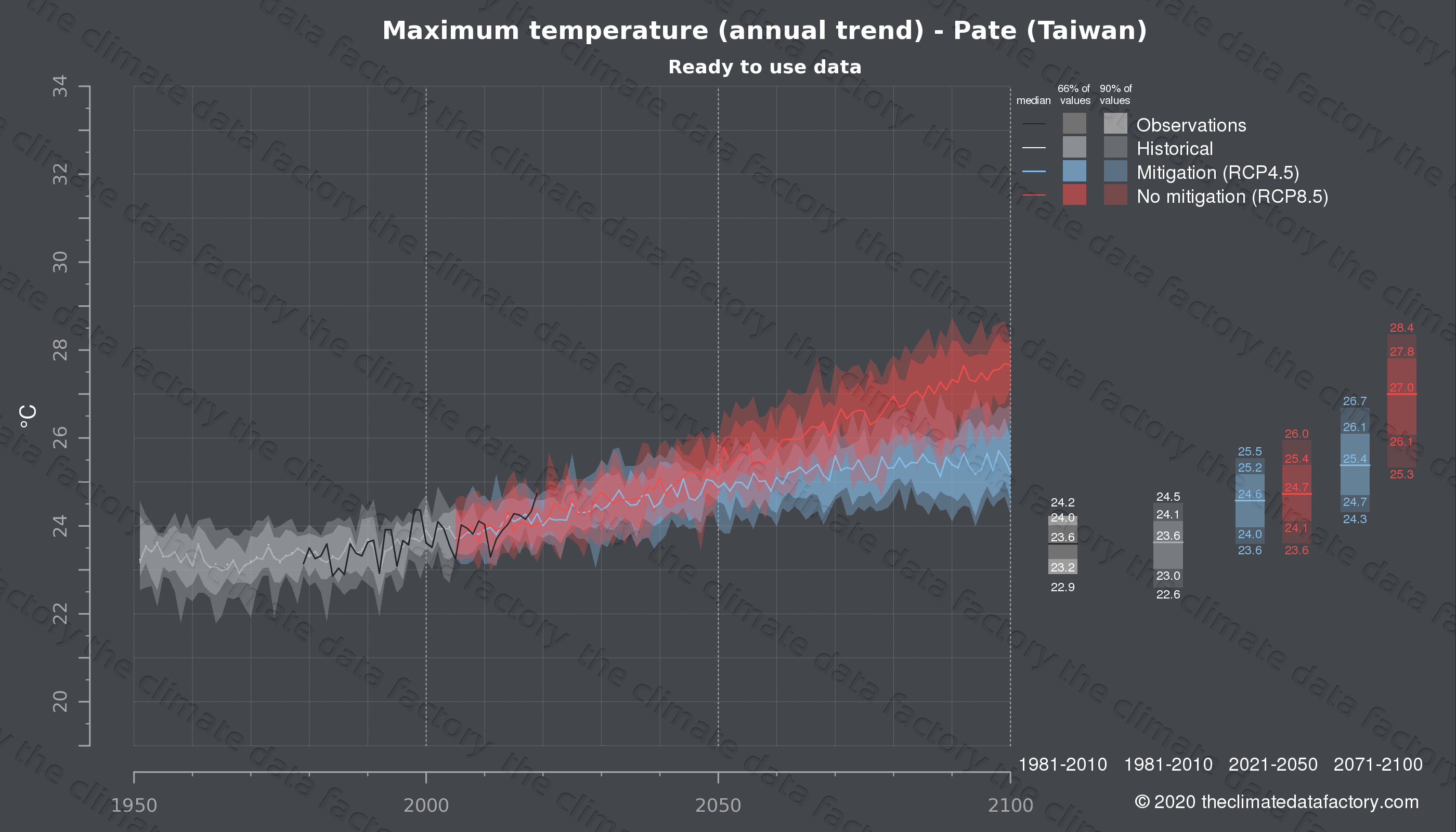 Graphic of projected maximum temperature for Pate (Taiwan) under two climate change mitigation policy scenarios (RCP4.5, RCP8.5). Represented climate data are processed (bias-adjusted and quality controlled) data from IPCC models. https://theclimatedatafactory.com