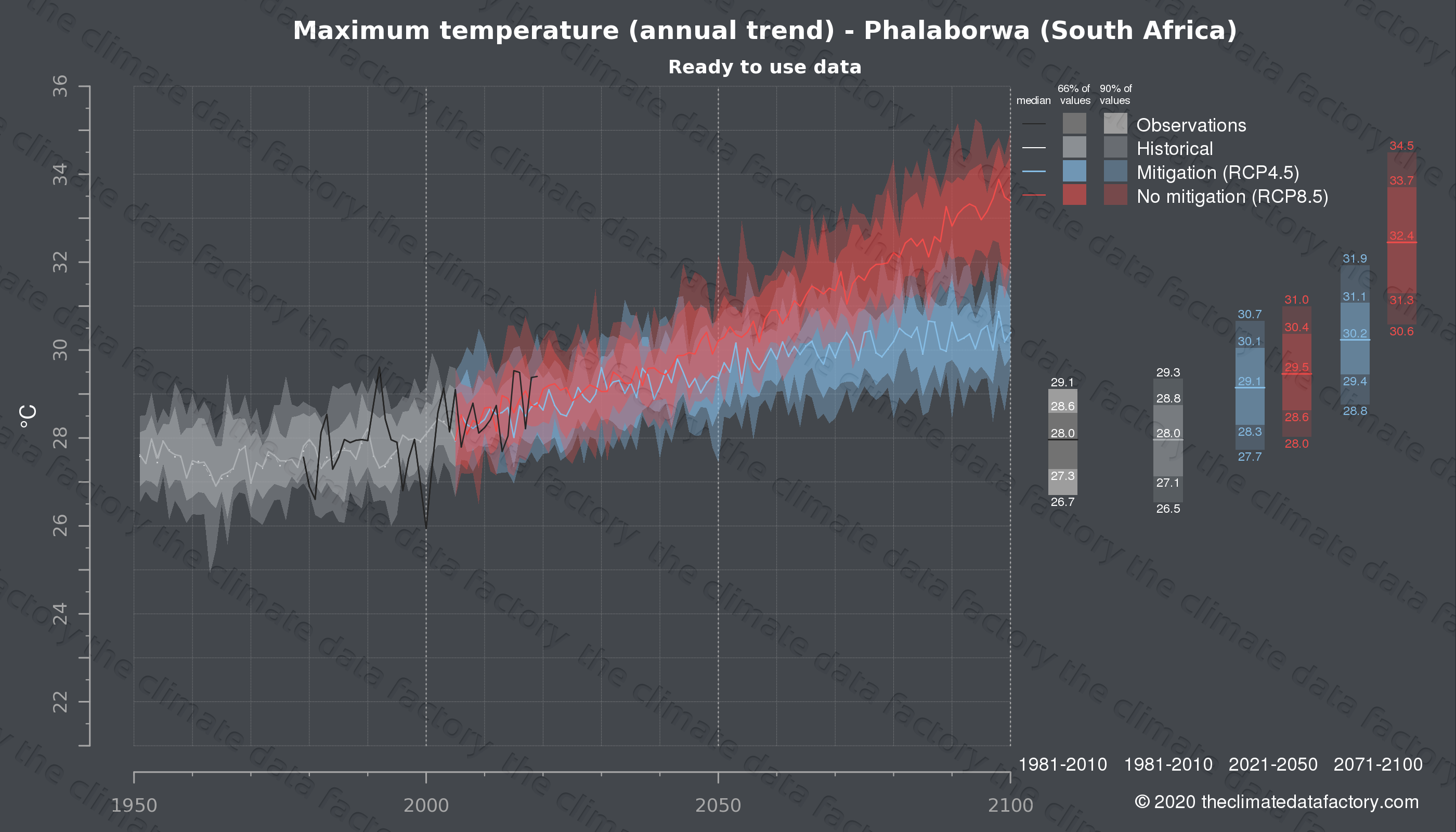 Graphic of projected maximum temperature for Phalaborwa (South Africa) under two climate change mitigation policy scenarios (RCP4.5, RCP8.5). Represented climate data are processed (bias-adjusted and quality controlled) data from IPCC models. https://theclimatedatafactory.com