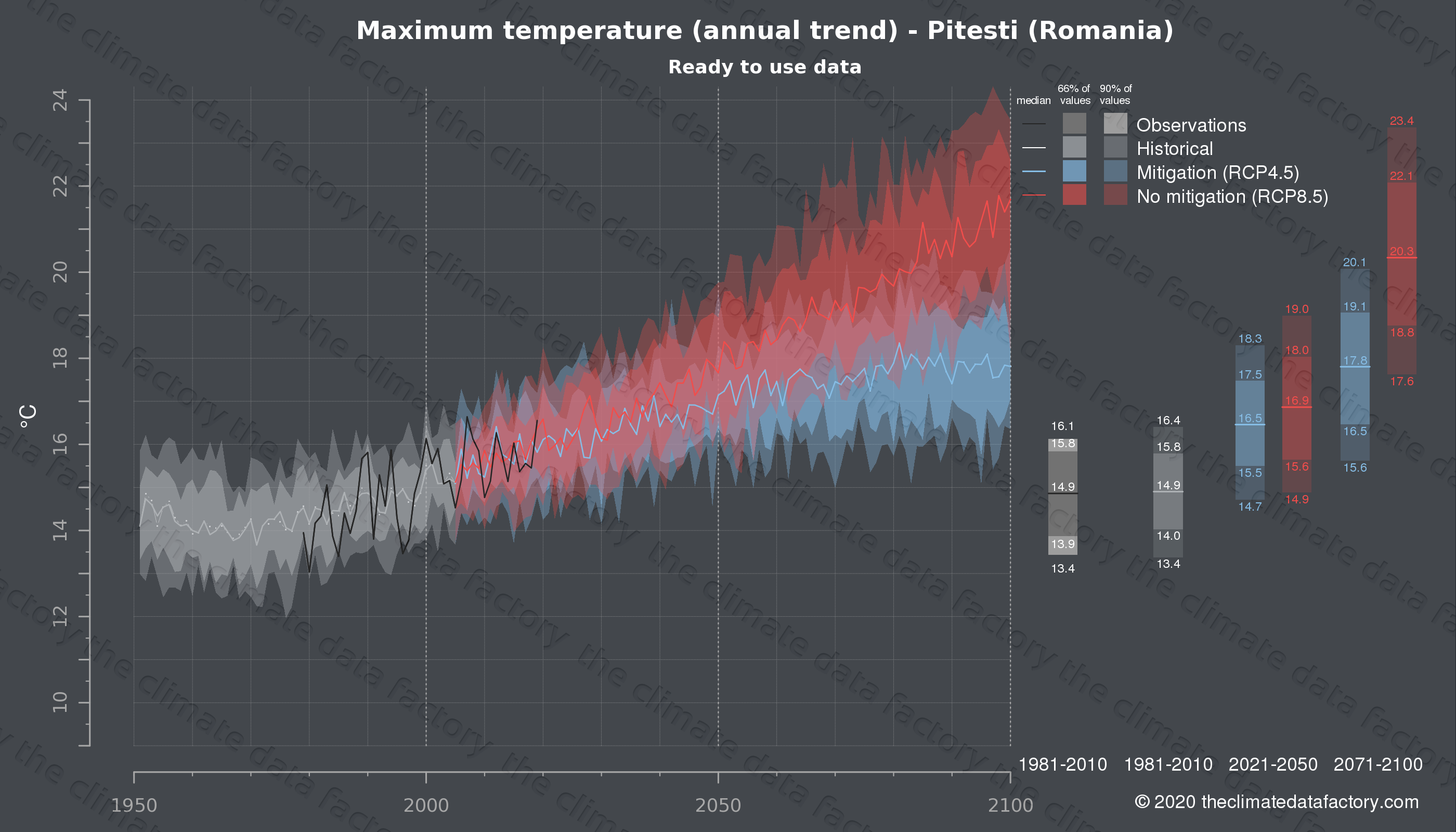Graphic of projected maximum temperature for Pitesti (Romania) under two climate change mitigation policy scenarios (RCP4.5, RCP8.5). Represented climate data are processed (bias-adjusted and quality controlled) data from IPCC models. https://theclimatedatafactory.com