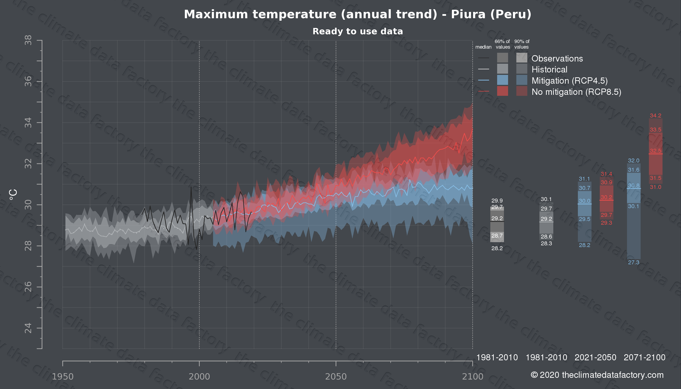 Graphic of projected maximum temperature for Piura (Peru) under two climate change mitigation policy scenarios (RCP4.5, RCP8.5). Represented climate data are processed (bias-adjusted and quality controlled) data from IPCC models. https://theclimatedatafactory.com