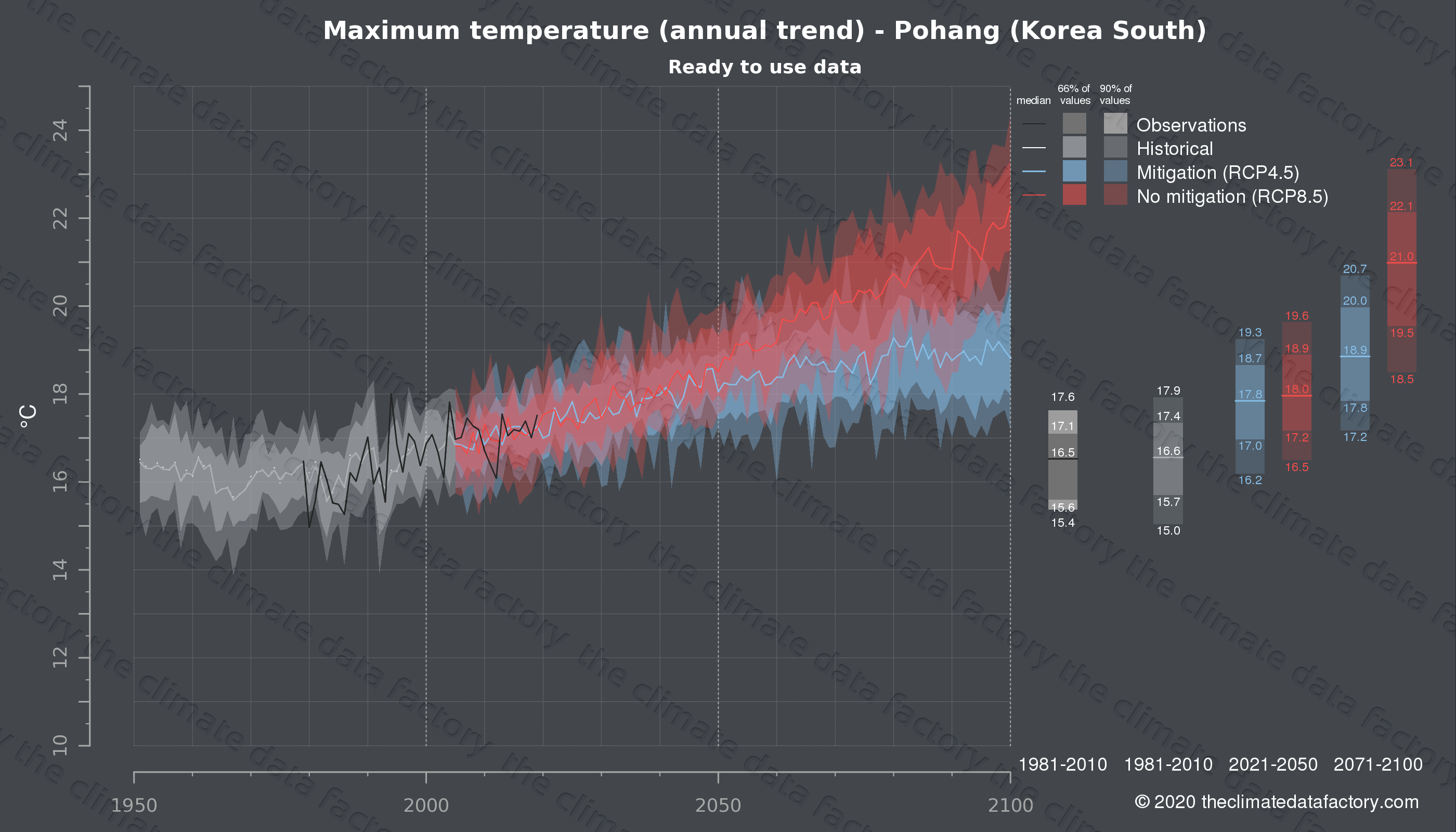 Graphic of projected maximum temperature for Pohang (South Korea) under two climate change mitigation policy scenarios (RCP4.5, RCP8.5). Represented climate data are processed (bias-adjusted and quality controlled) data from IPCC models. https://theclimatedatafactory.com