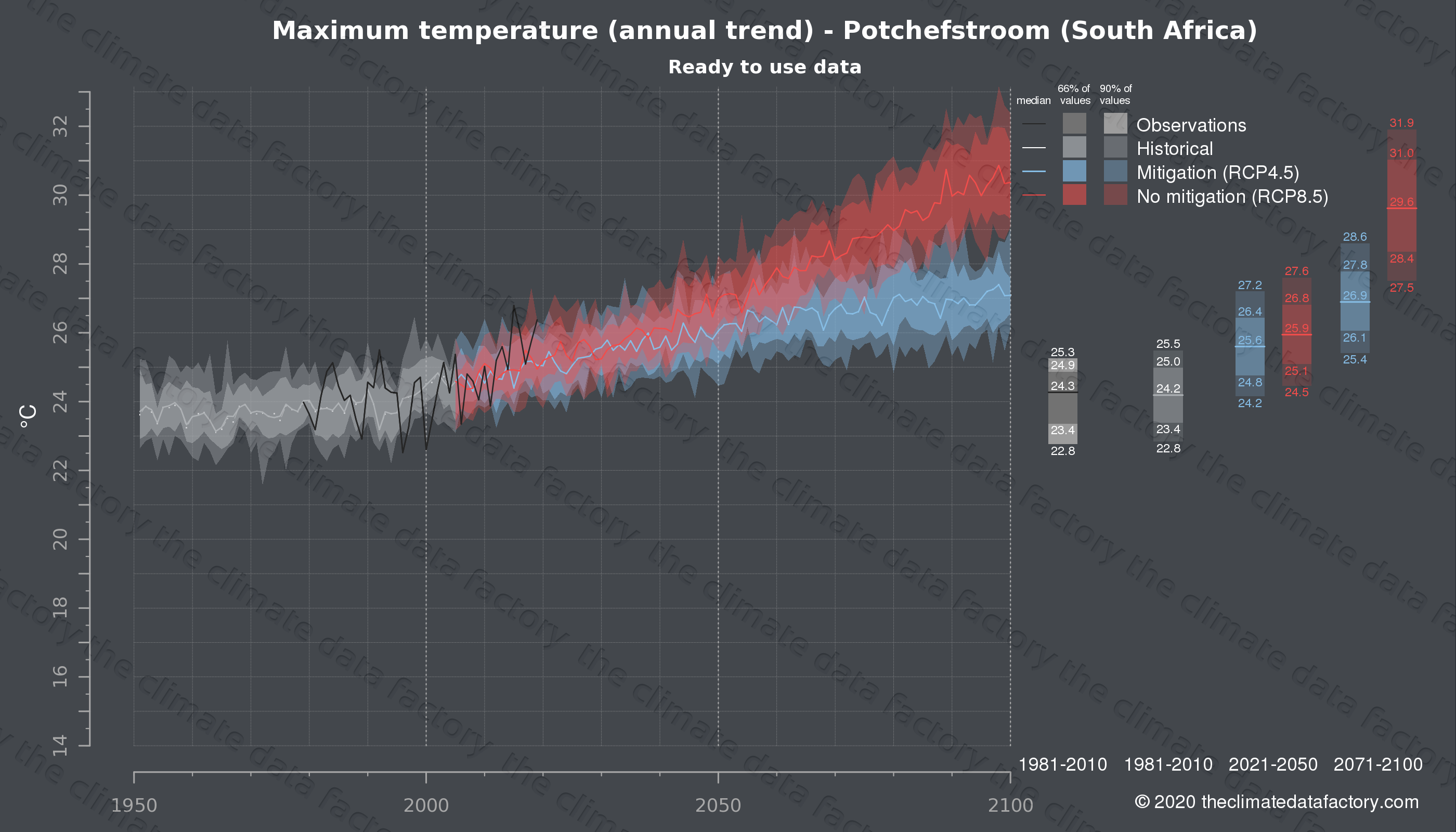Graphic of projected maximum temperature for Potchefstroom (South Africa) under two climate change mitigation policy scenarios (RCP4.5, RCP8.5). Represented climate data are processed (bias-adjusted and quality controlled) data from IPCC models. https://theclimatedatafactory.com