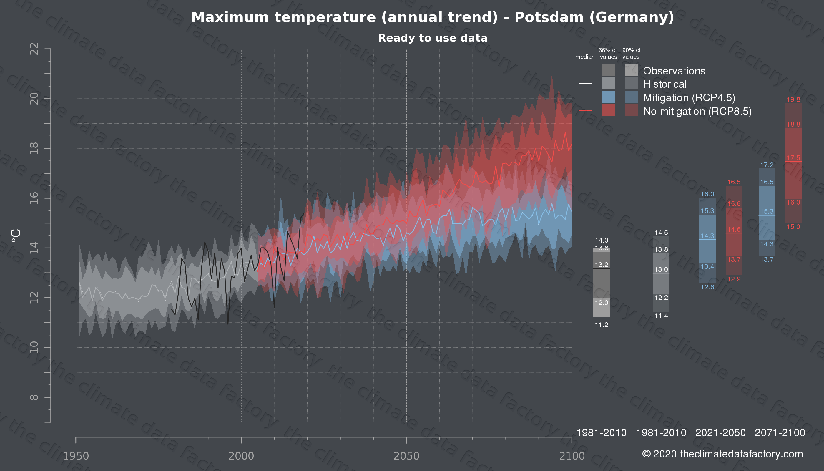 Graphic of projected maximum temperature for Potsdam (Germany) under two climate change mitigation policy scenarios (RCP4.5, RCP8.5). Represented climate data are processed (bias-adjusted and quality controlled) data from IPCC models. https://theclimatedatafactory.com