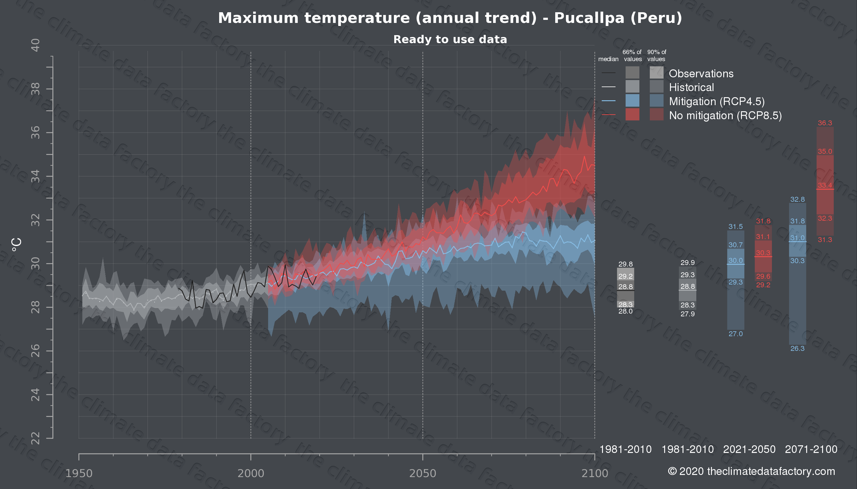 Graphic of projected maximum temperature for Pucallpa (Peru) under two climate change mitigation policy scenarios (RCP4.5, RCP8.5). Represented climate data are processed (bias-adjusted and quality controlled) data from IPCC models. https://theclimatedatafactory.com