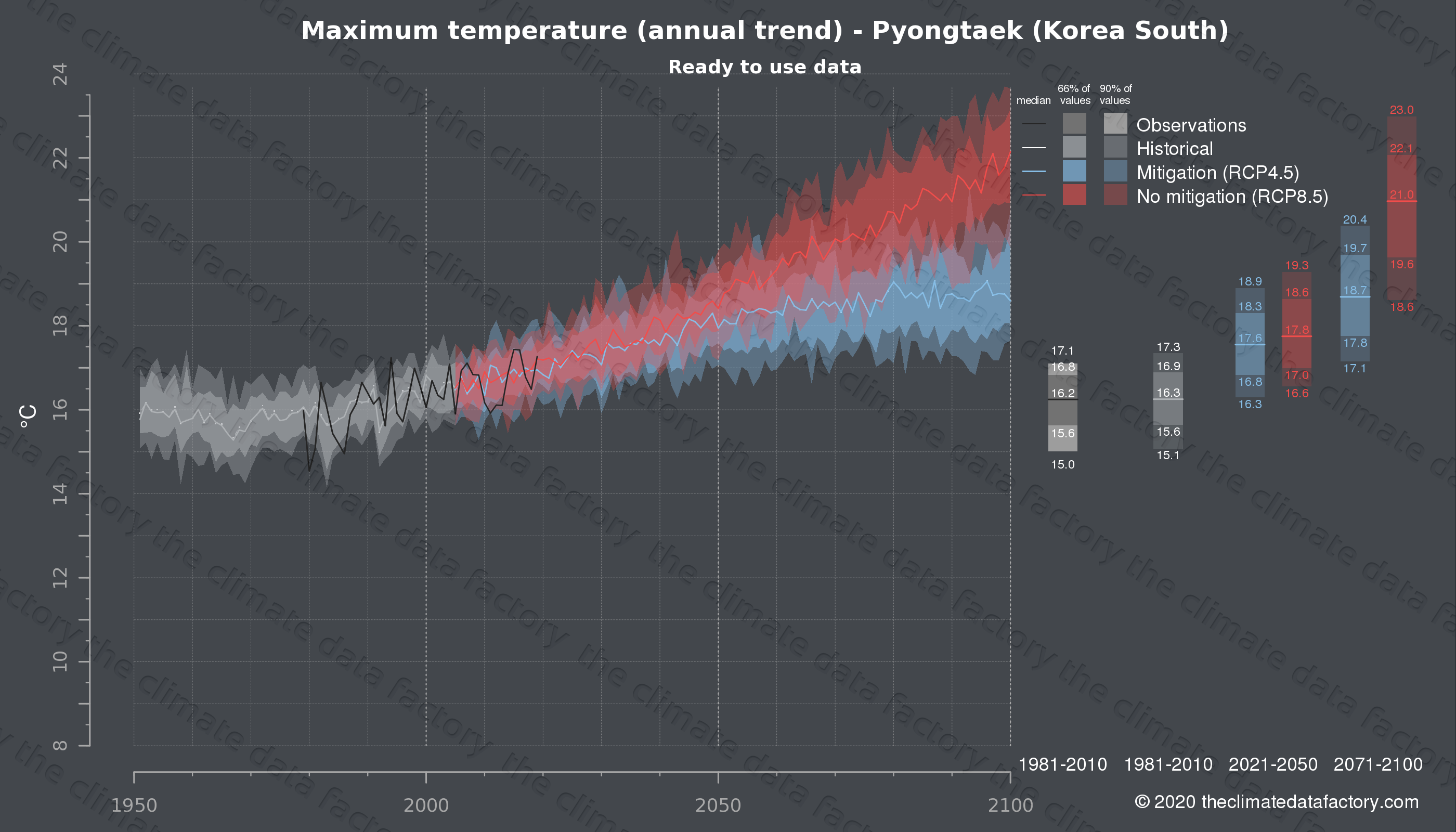 Graphic of projected maximum temperature for Pyongtaek (South Korea) under two climate change mitigation policy scenarios (RCP4.5, RCP8.5). Represented climate data are processed (bias-adjusted and quality controlled) data from IPCC models. https://theclimatedatafactory.com