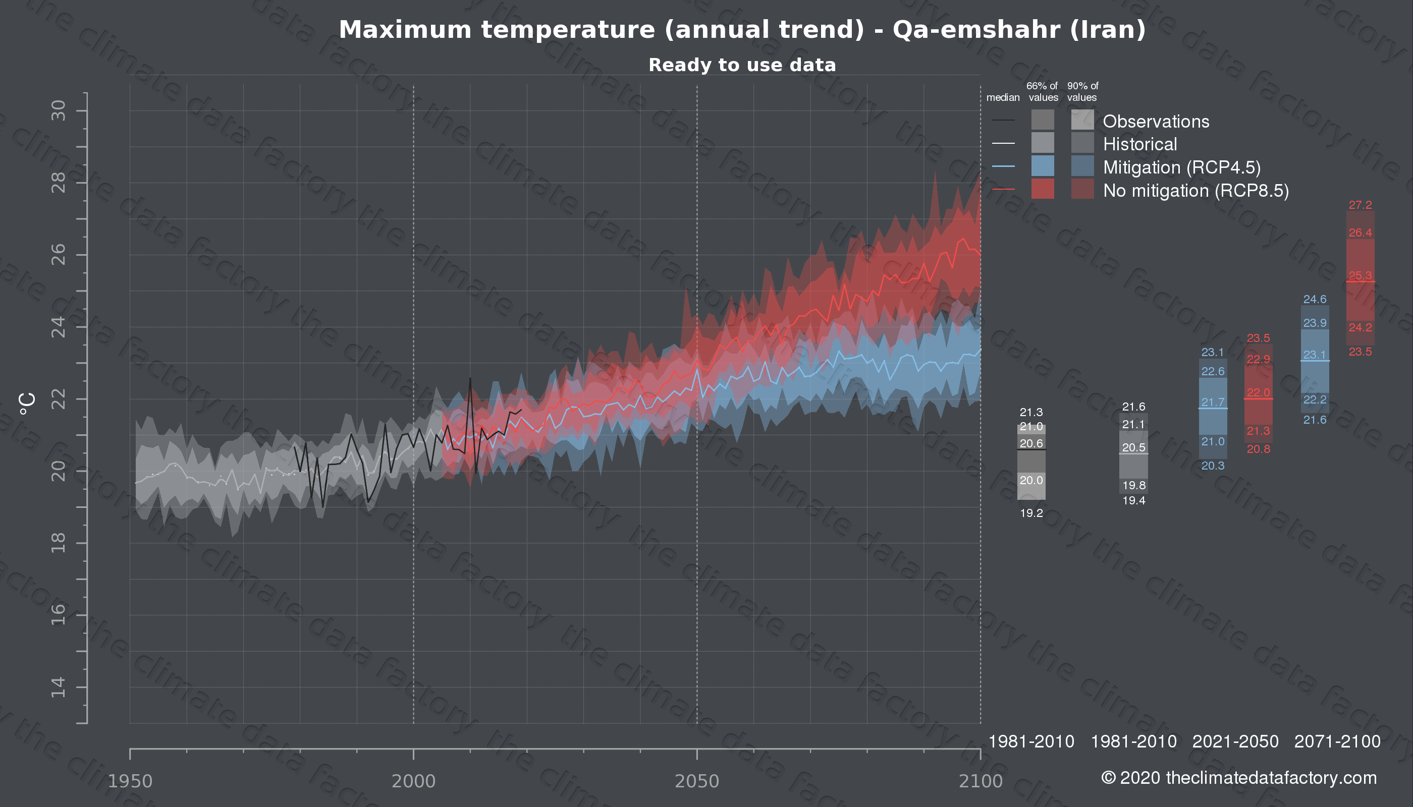 Graphic of projected maximum temperature for Qa-emshahr (Iran) under two climate change mitigation policy scenarios (RCP4.5, RCP8.5). Represented climate data are processed (bias-adjusted and quality controlled) data from IPCC models. https://theclimatedatafactory.com