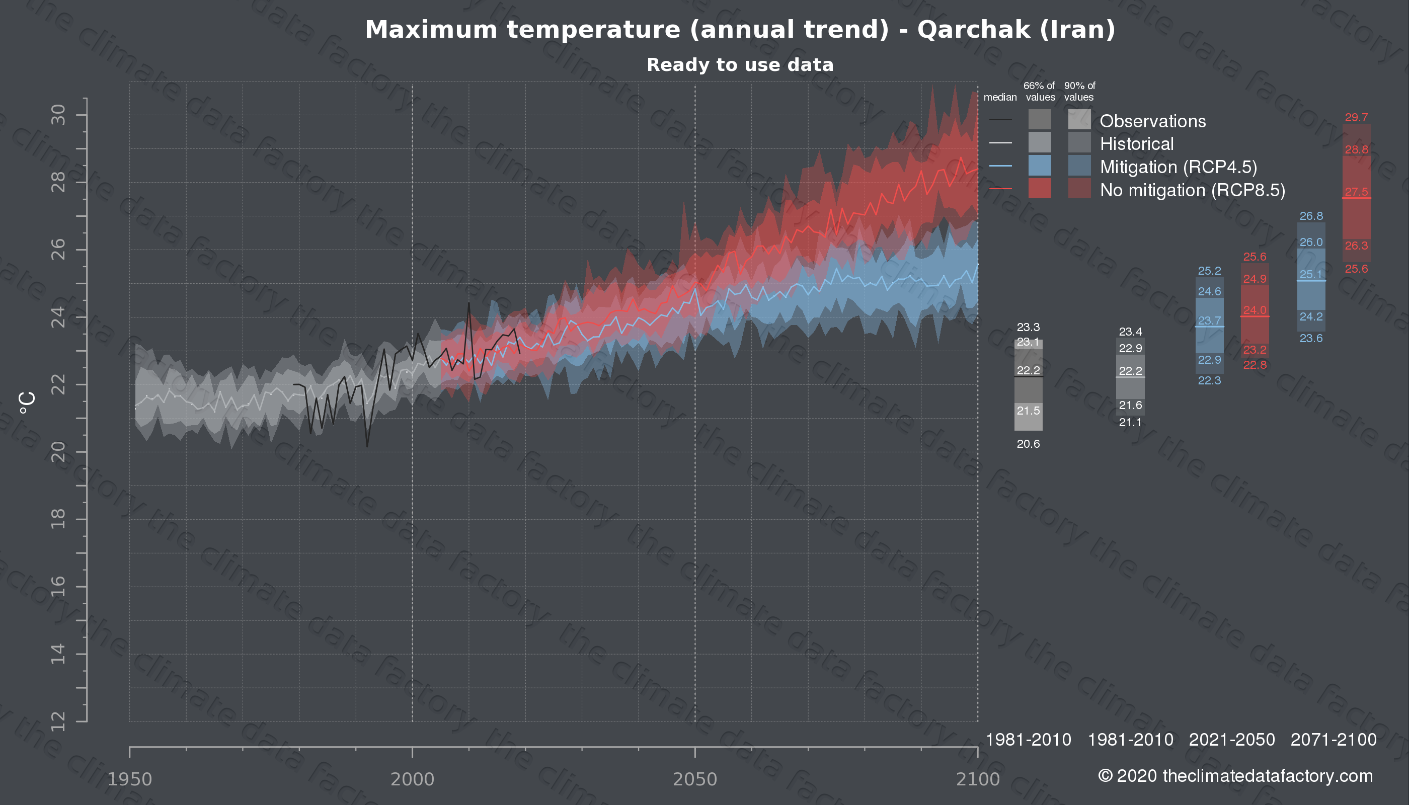 Graphic of projected maximum temperature for Qarchak (Iran) under two climate change mitigation policy scenarios (RCP4.5, RCP8.5). Represented climate data are processed (bias-adjusted and quality controlled) data from IPCC models. https://theclimatedatafactory.com