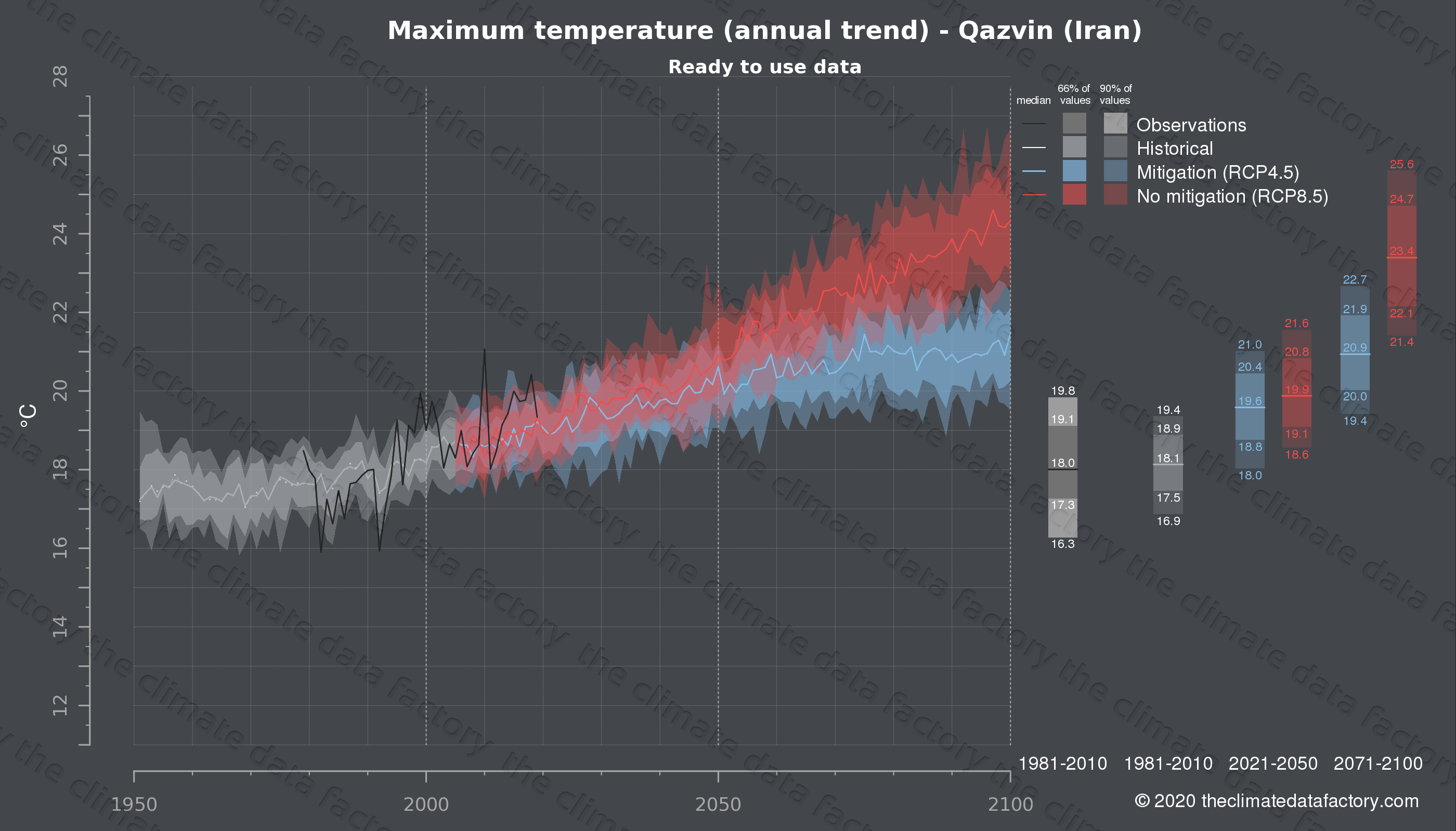 Graphic of projected maximum temperature for Qazvin (Iran) under two climate change mitigation policy scenarios (RCP4.5, RCP8.5). Represented climate data are processed (bias-adjusted and quality controlled) data from IPCC models. https://theclimatedatafactory.com