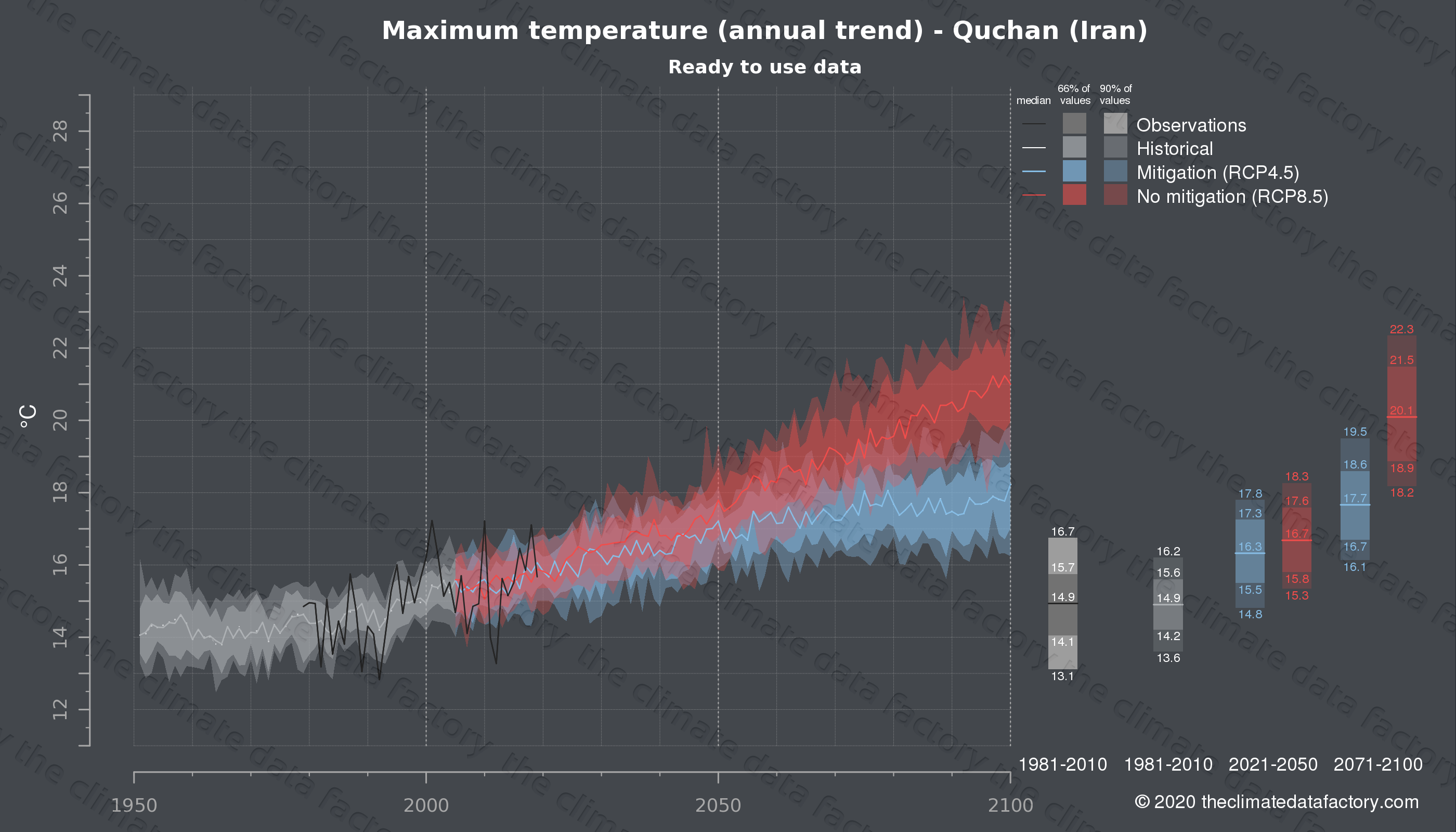 Graphic of projected maximum temperature for Quchan (Iran) under two climate change mitigation policy scenarios (RCP4.5, RCP8.5). Represented climate data are processed (bias-adjusted and quality controlled) data from IPCC models. https://theclimatedatafactory.com