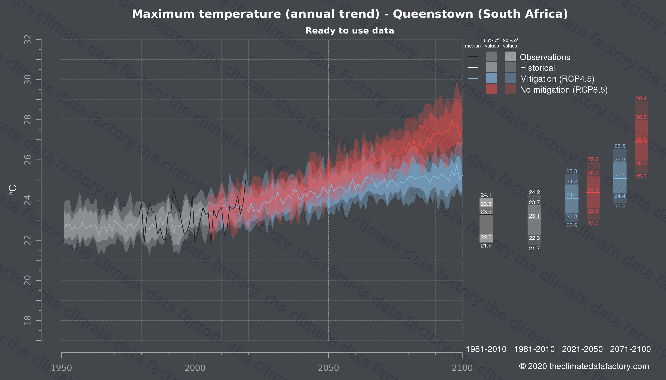 Graphic of projected maximum temperature for Queenstown (South Africa) under two climate change mitigation policy scenarios (RCP4.5, RCP8.5). Represented climate data are processed (bias-adjusted and quality controlled) data from IPCC models. https://theclimatedatafactory.com
