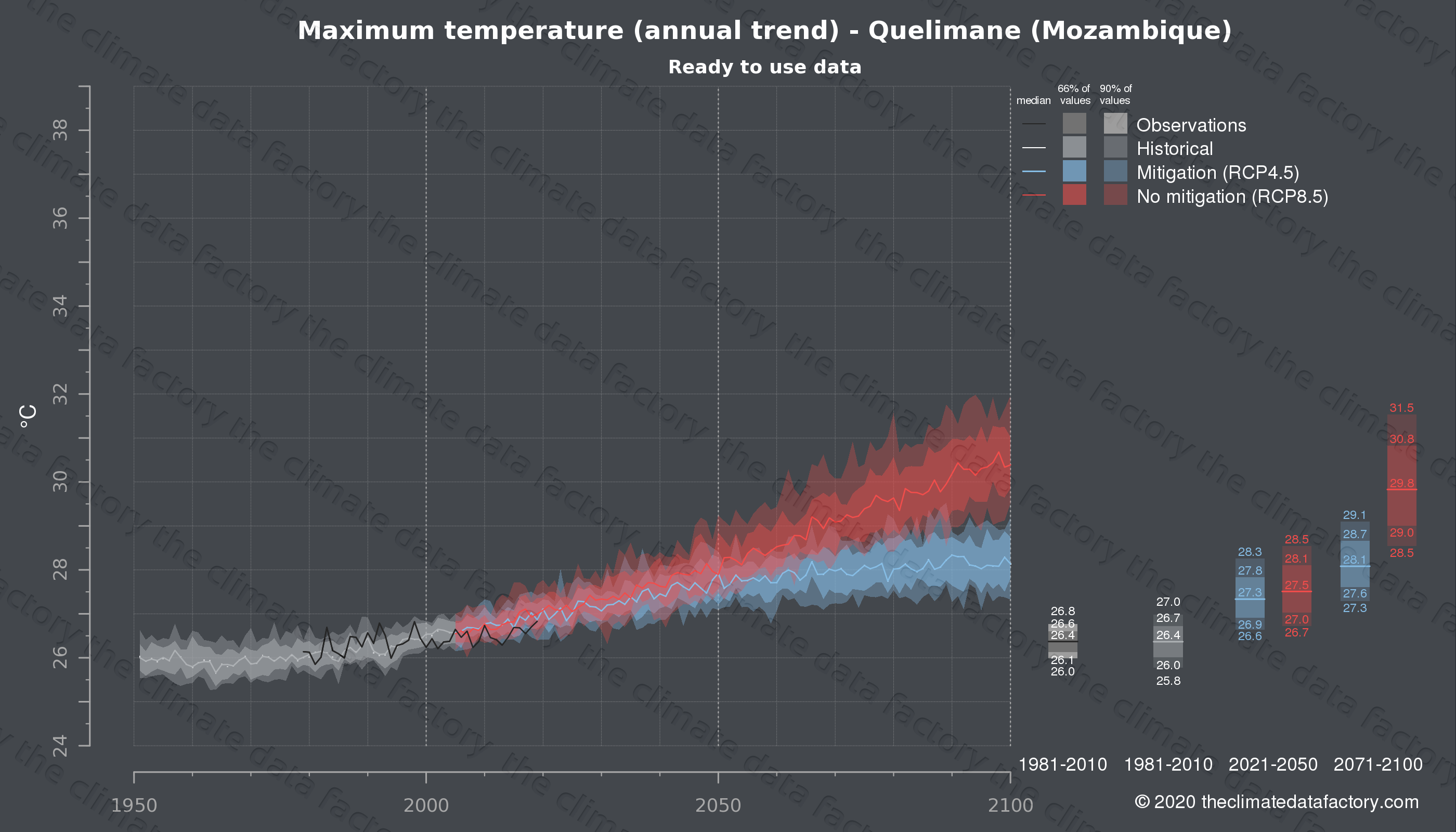 Graphic of projected maximum temperature for Quelimane (Mozambique) under two climate change mitigation policy scenarios (RCP4.5, RCP8.5). Represented climate data are processed (bias-adjusted and quality controlled) data from IPCC models. https://theclimatedatafactory.com