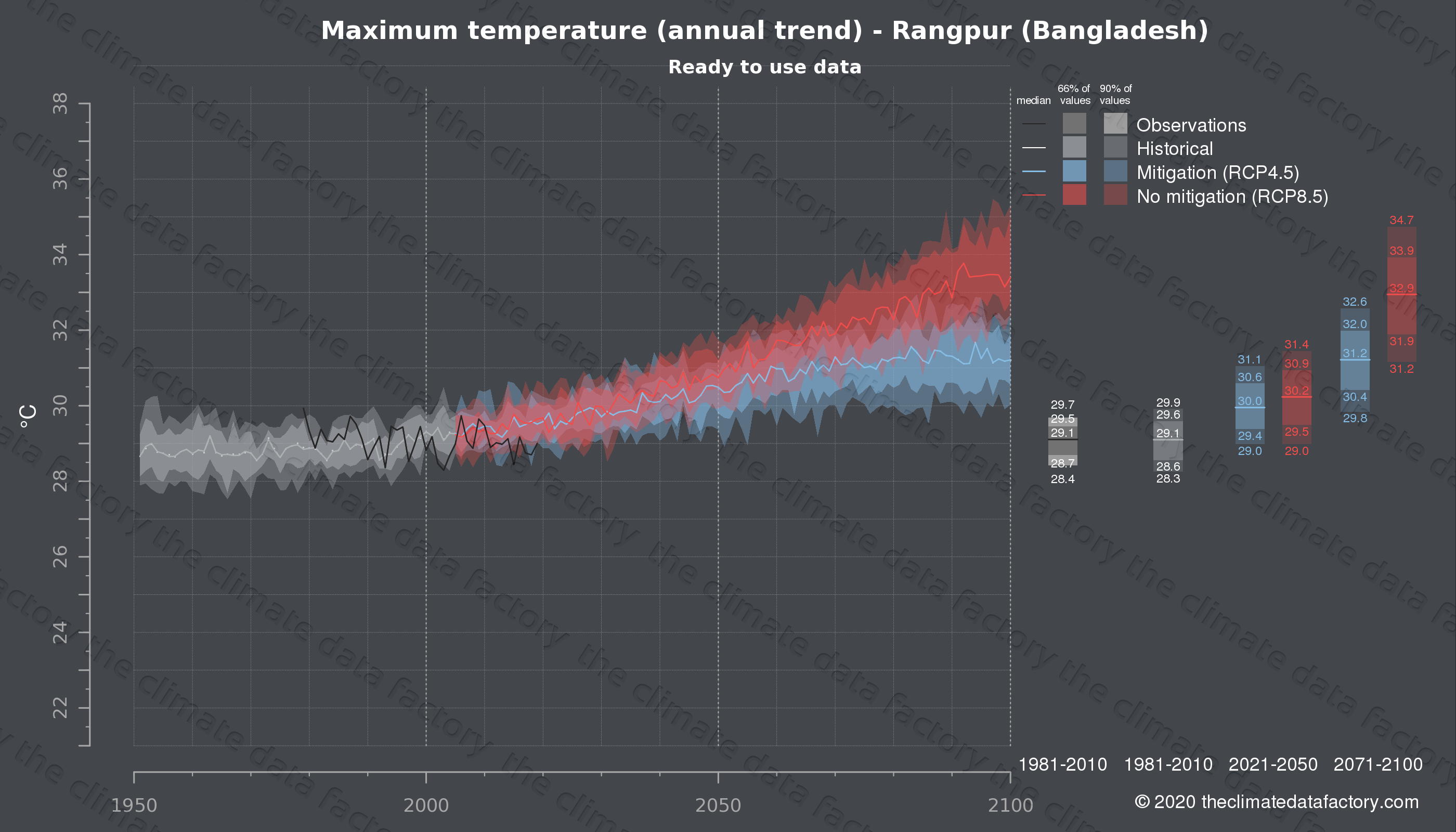 Graphic of projected maximum temperature for Rangpur (Bangladesh) under two climate change mitigation policy scenarios (RCP4.5, RCP8.5). Represented climate data are processed (bias-adjusted and quality controlled) data from IPCC models. https://theclimatedatafactory.com